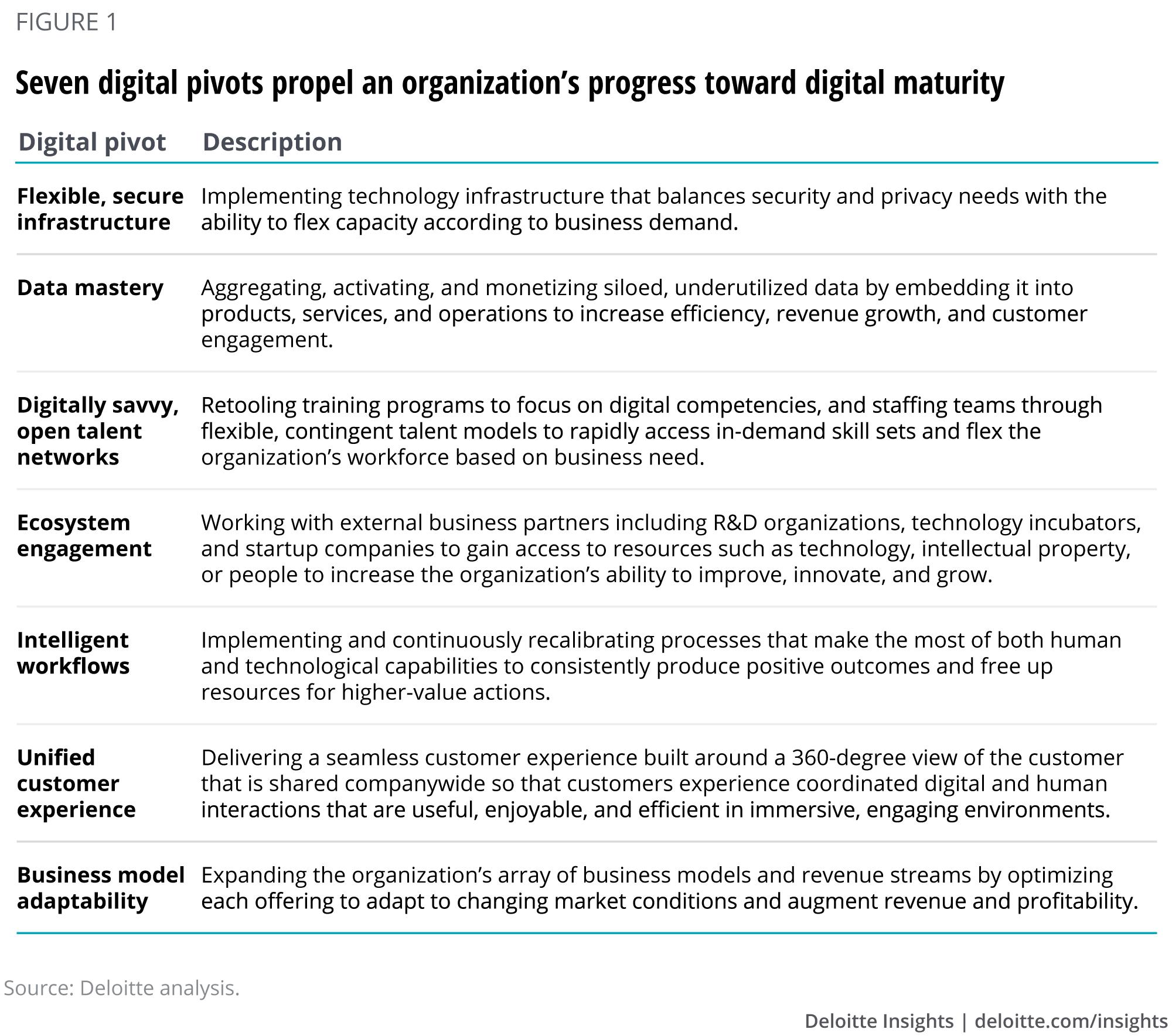 Digital Maturity Model and Digital Pivots | Deloitte Insights