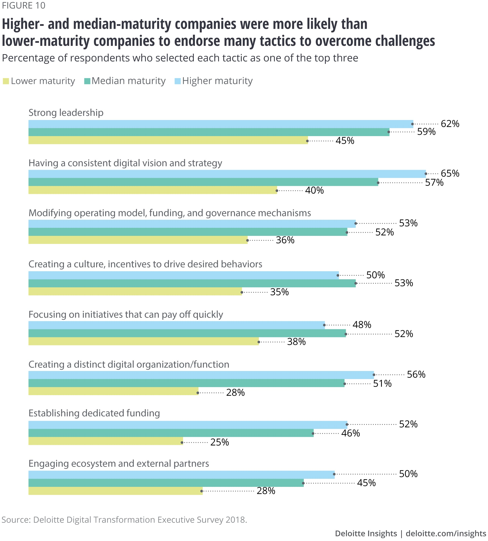 Higher- and median-maturity companies were more likely than lower-maturity companies to endorse many tactics to overcome challenges