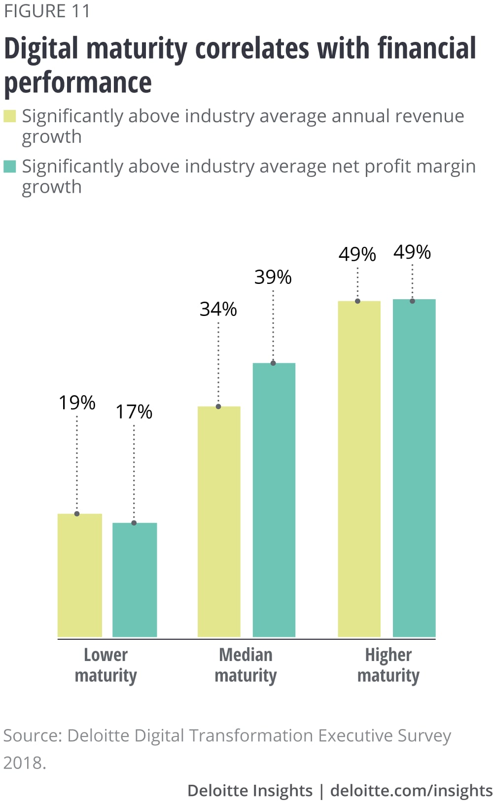 Digital maturity correlates with financial performance