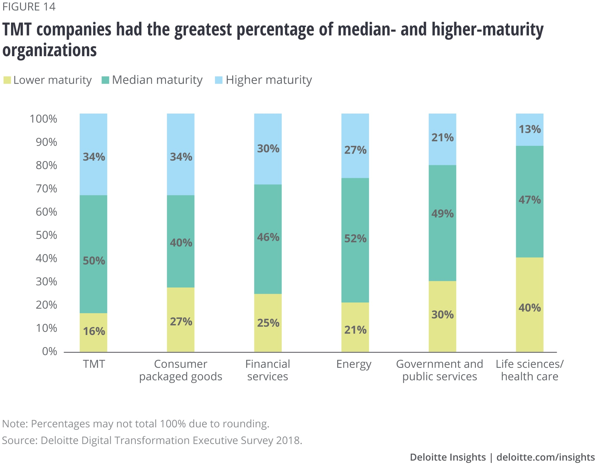 TMT companies had the greatest percentage of median- and higher-maturity organizations