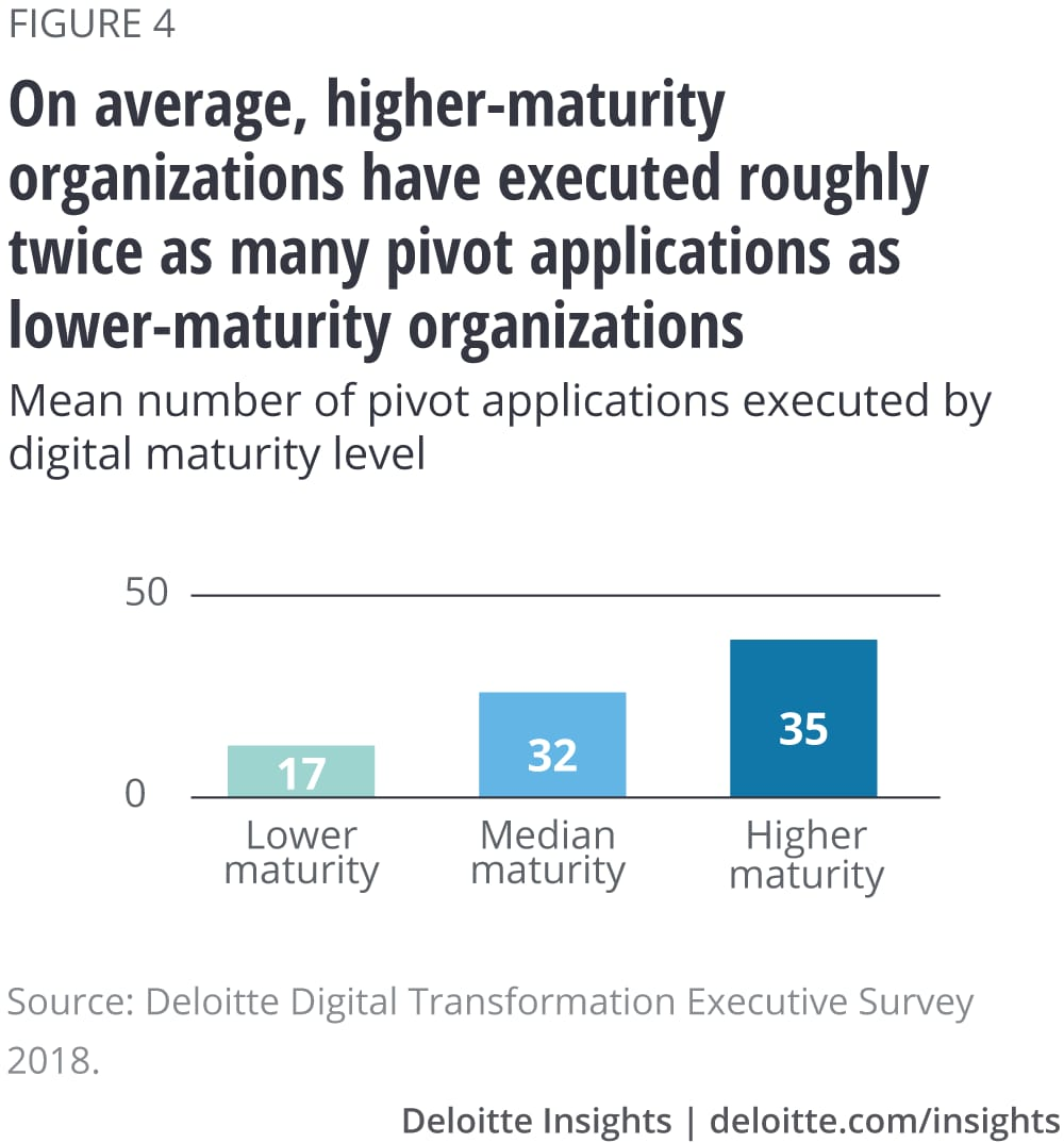 On average, higher-maturity organizations have executed roughly twice as many pivot applications as lower-maturity organizations