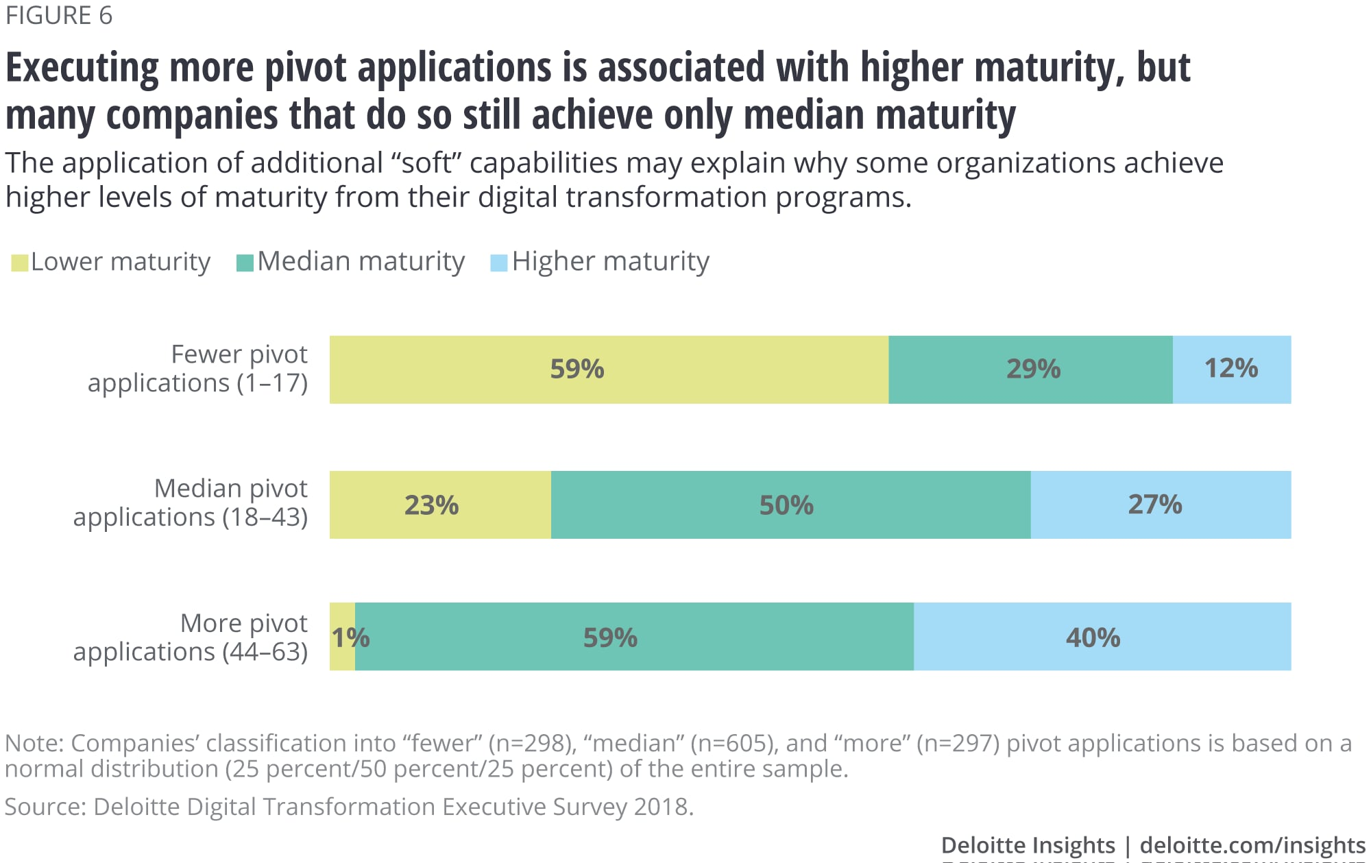 Executing more pivot applications is associated with higher maturity, but many companies that do so still achieve only median maturity