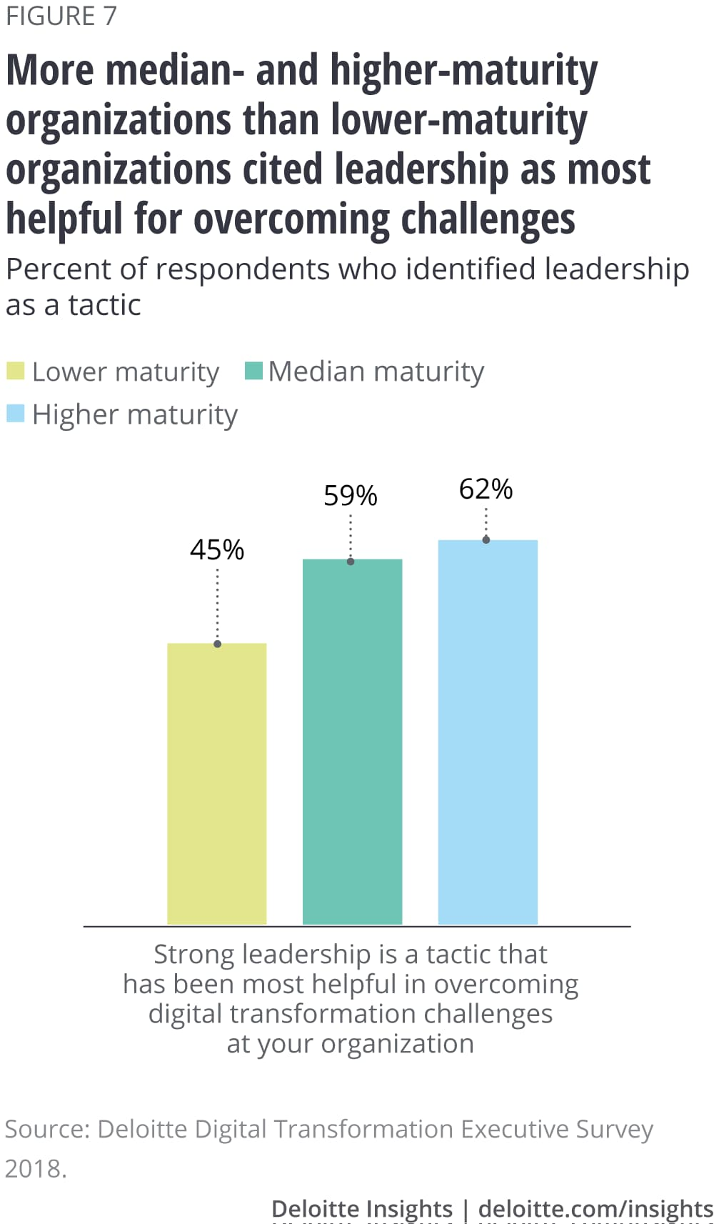 More median- and higher-maturity organizations than lower-maturity organizations cited leadership as most helpful for overcoming challenges