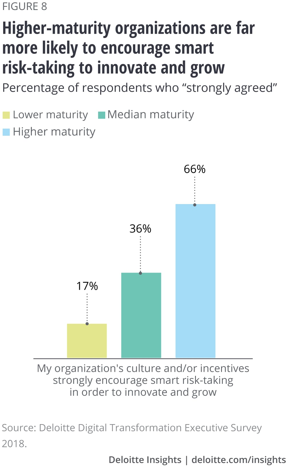 Higher-maturity organizations are far more likely to encourage smart risk-taking to innovate and grow