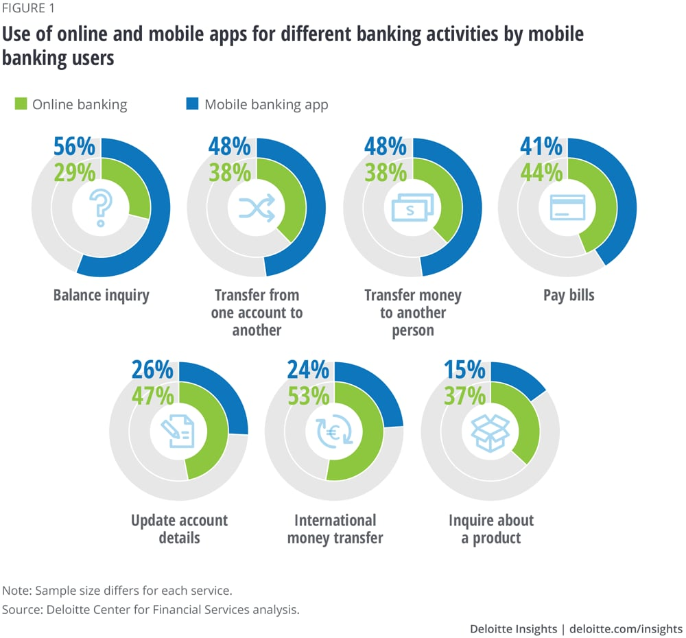 Use of online and mobile apps for different banking activities by mobile banking users