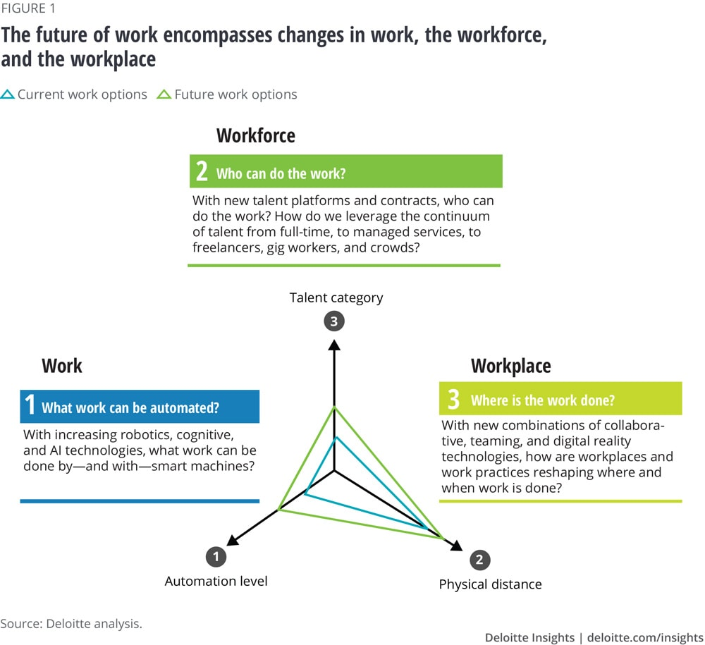 The future of work encompasses changes in work, the workforce, and the workplace