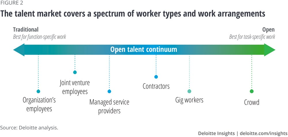 The talent market covers a spectrum of worker types and work arrangements
