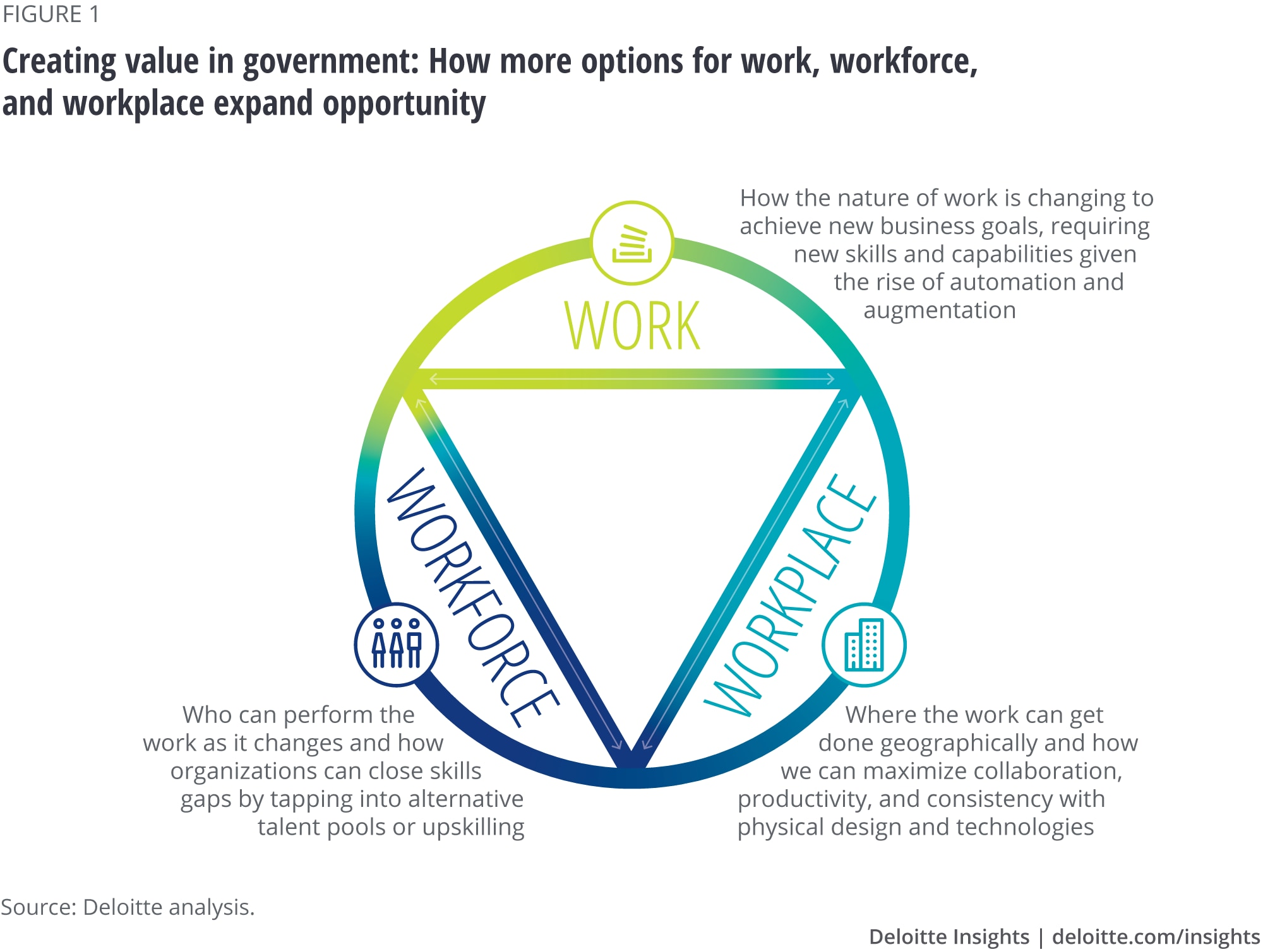 Future of work in government | Deloitte Insights