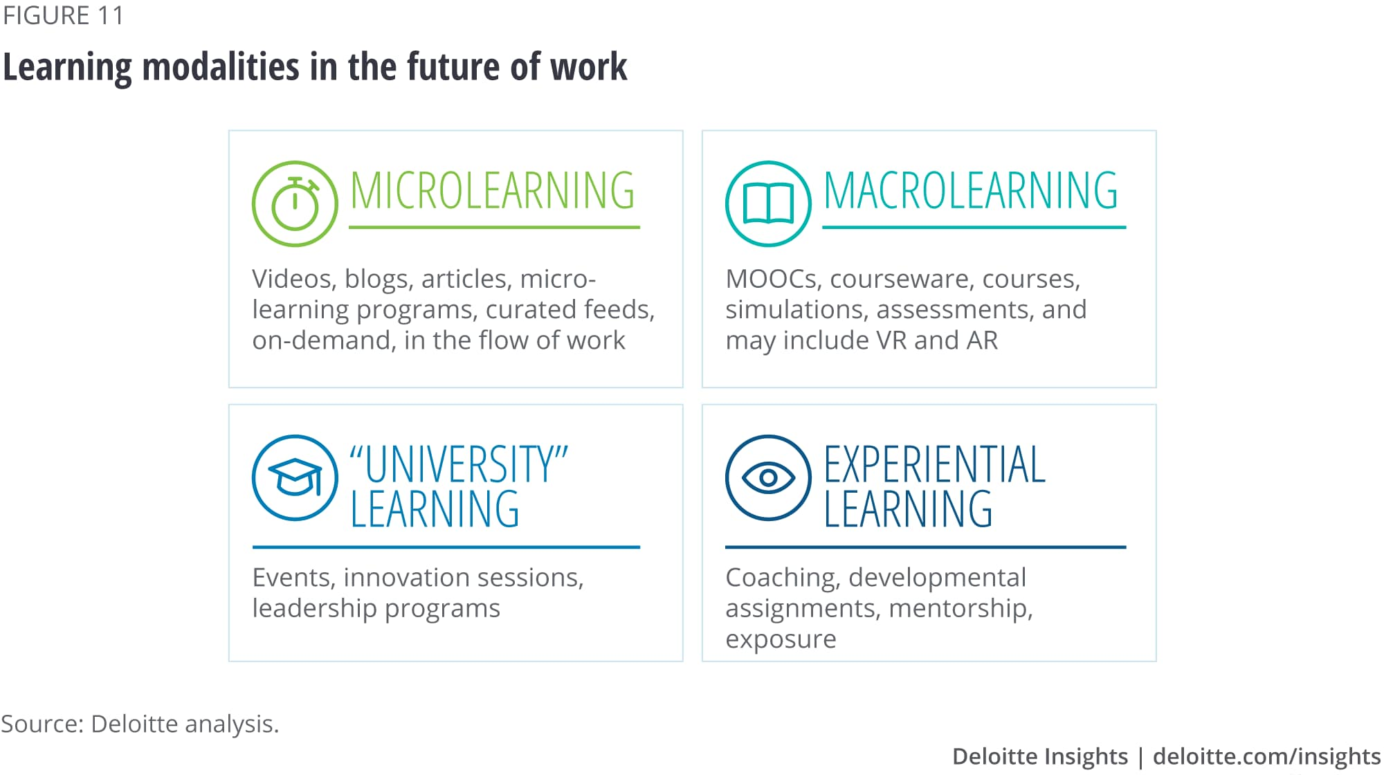 Learning modalities in the future of work