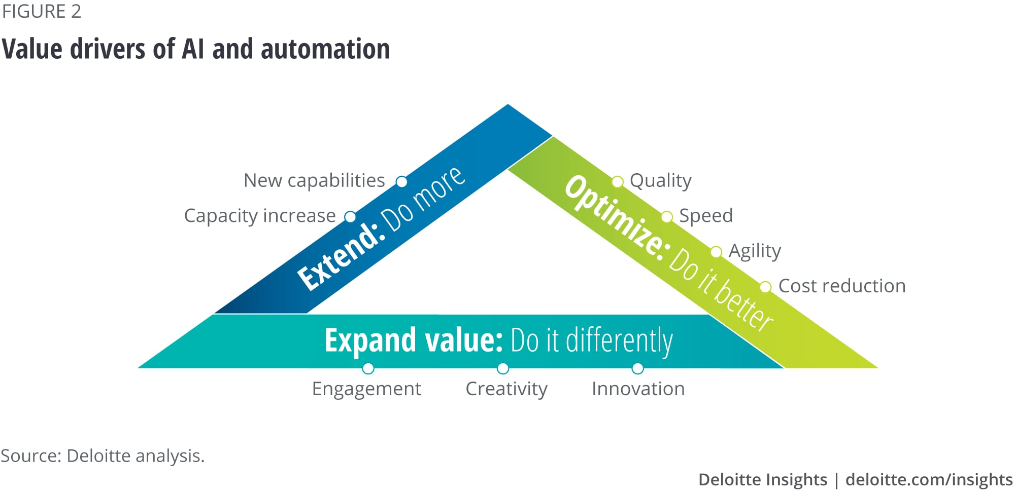 Value drivers of AI and automation