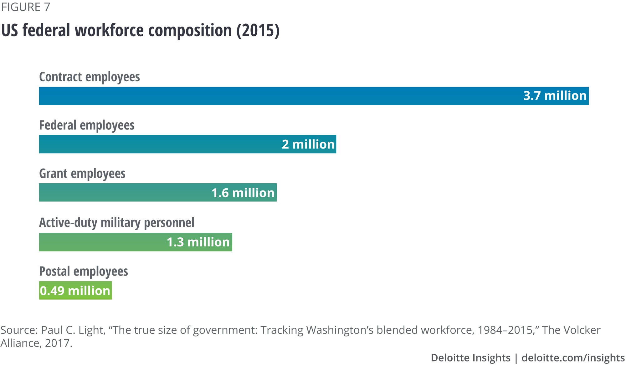 US federal workforce composition (2015)