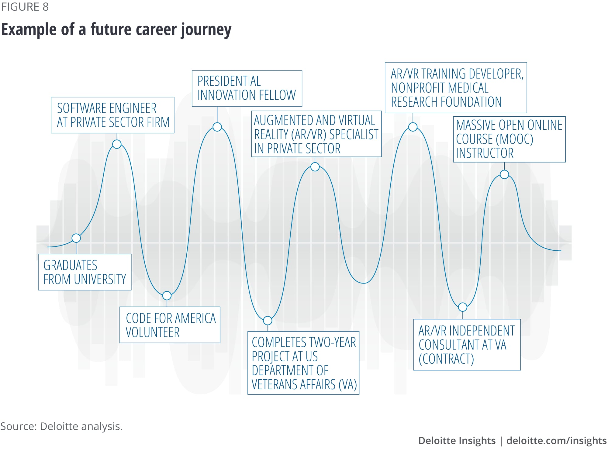 Example of a future career journey