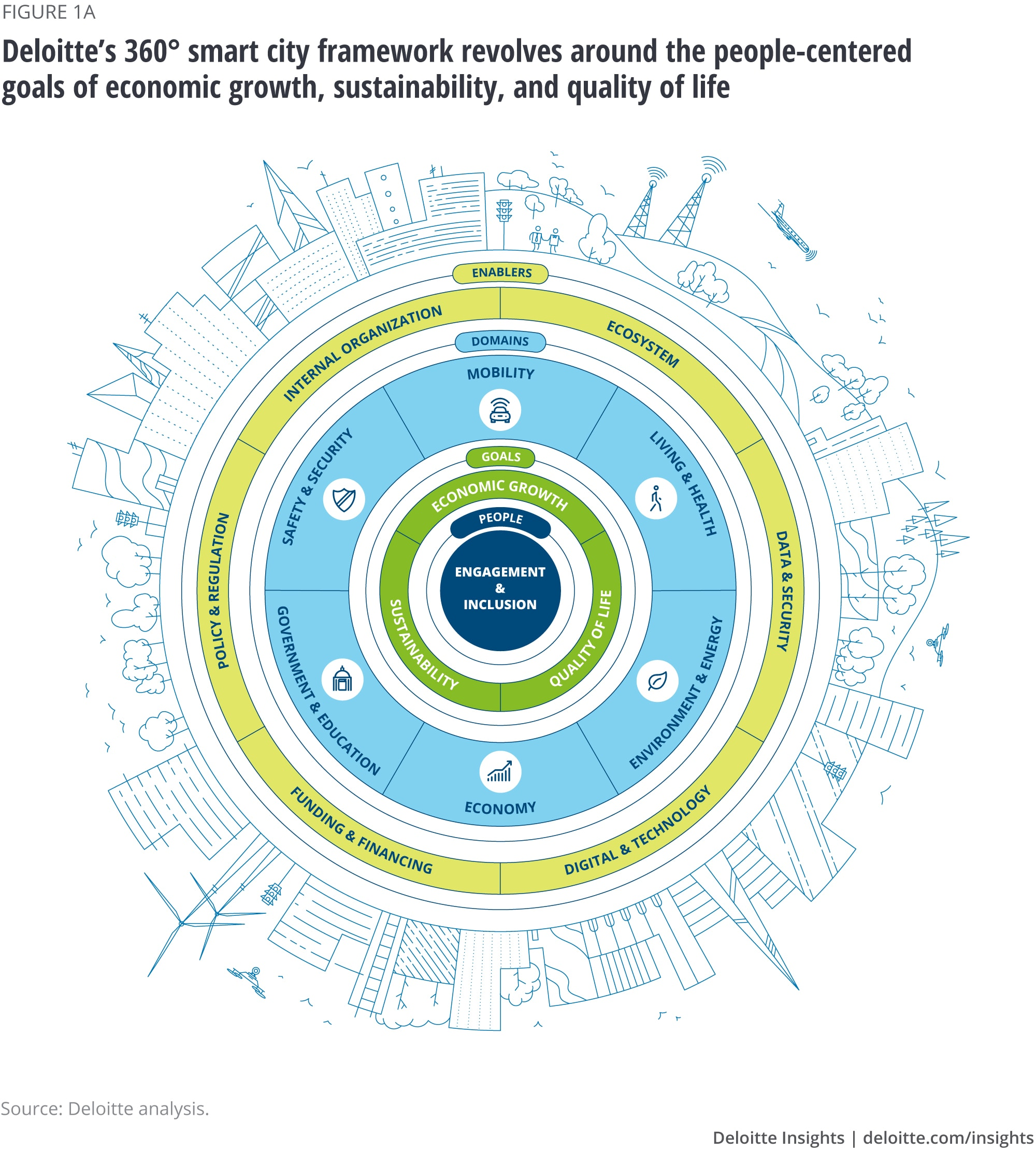 Deloitte's 360° smart city framework revolves around the people-centered goals of economic growth, sustainability, and quality of life