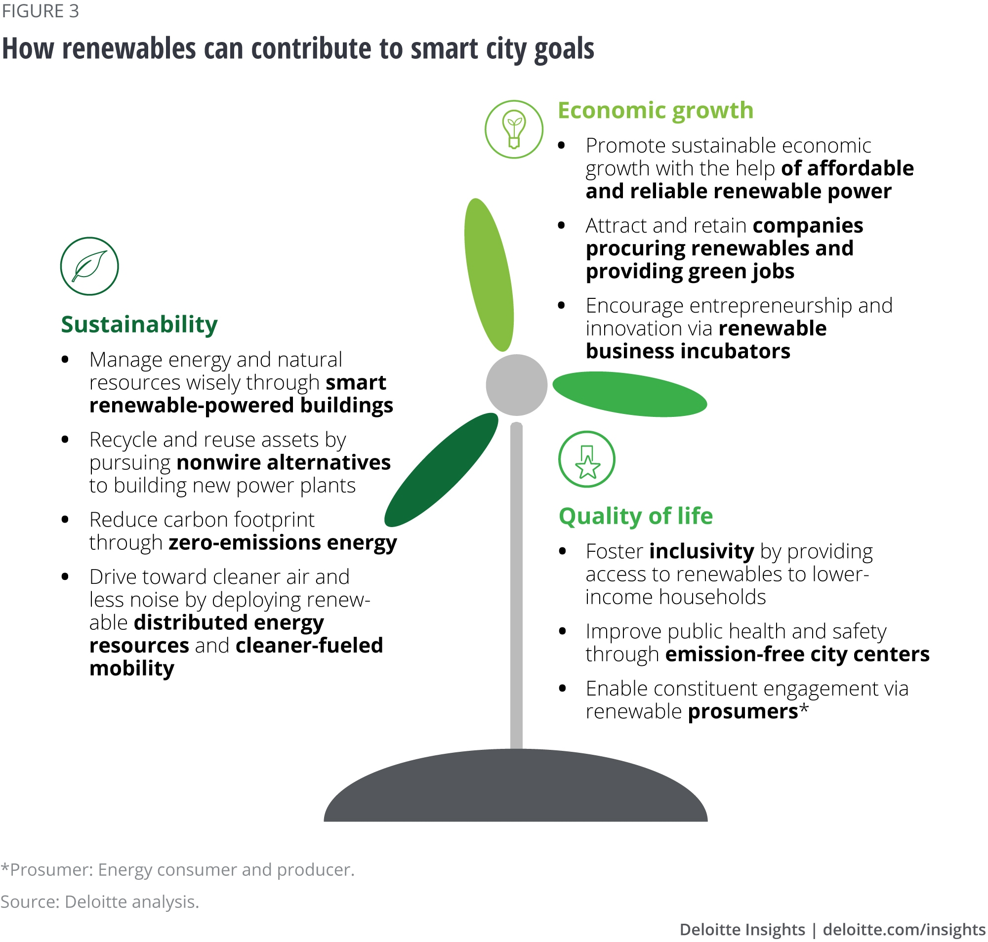 How renewables can contribute to smart city goals
