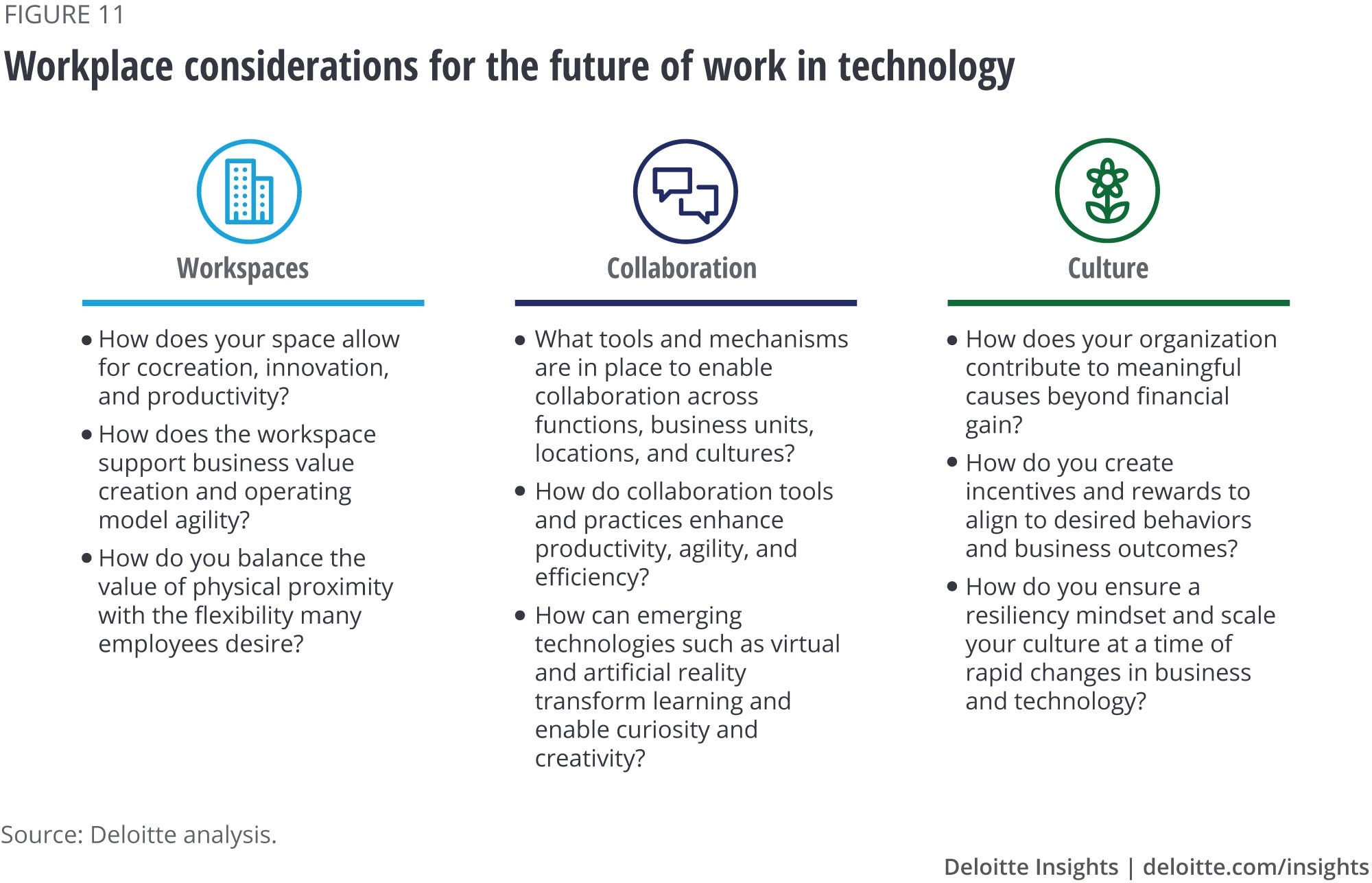 Workplace considerations for the future of work in technology