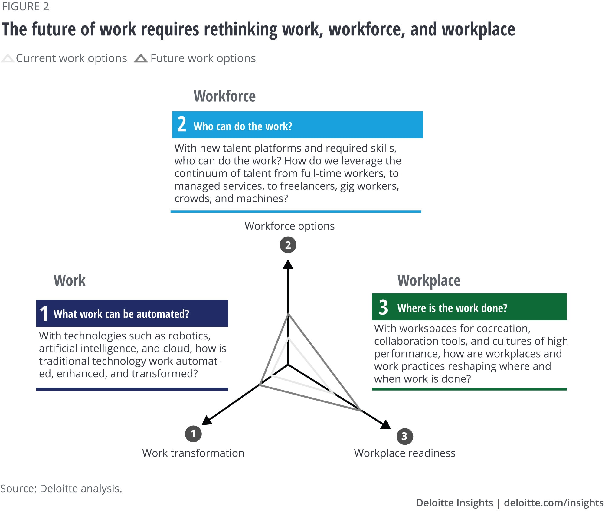 The future of work requires rethinking work, workforce, and workplace