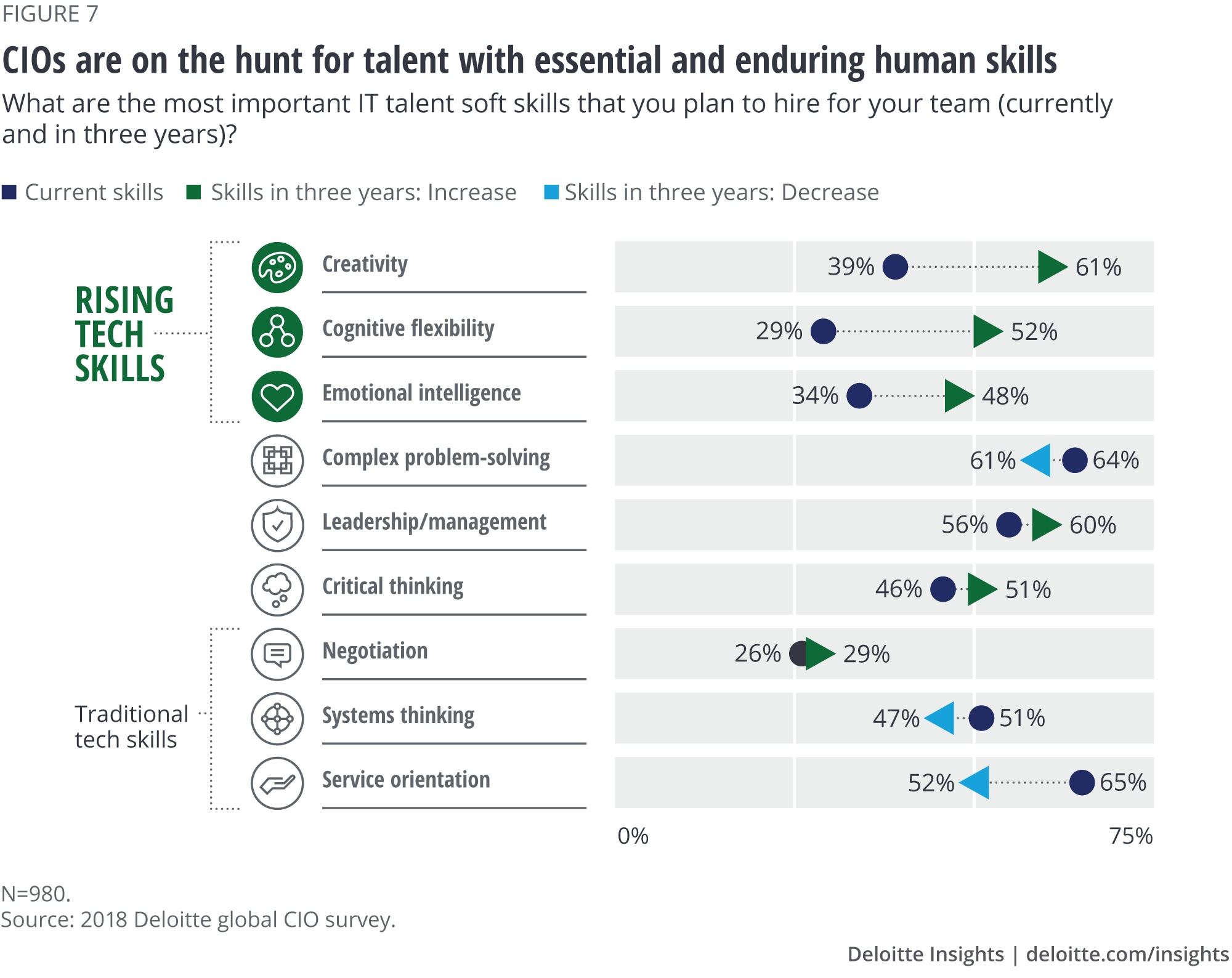 CIOs are on the hunt for talent with essential and enduring human skills