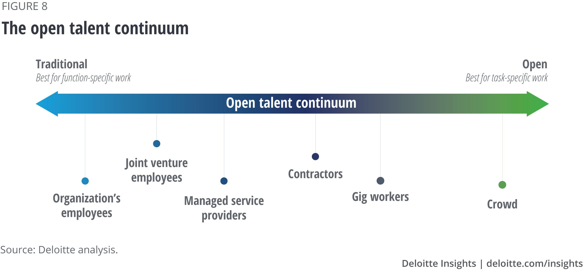 The open talent continuum