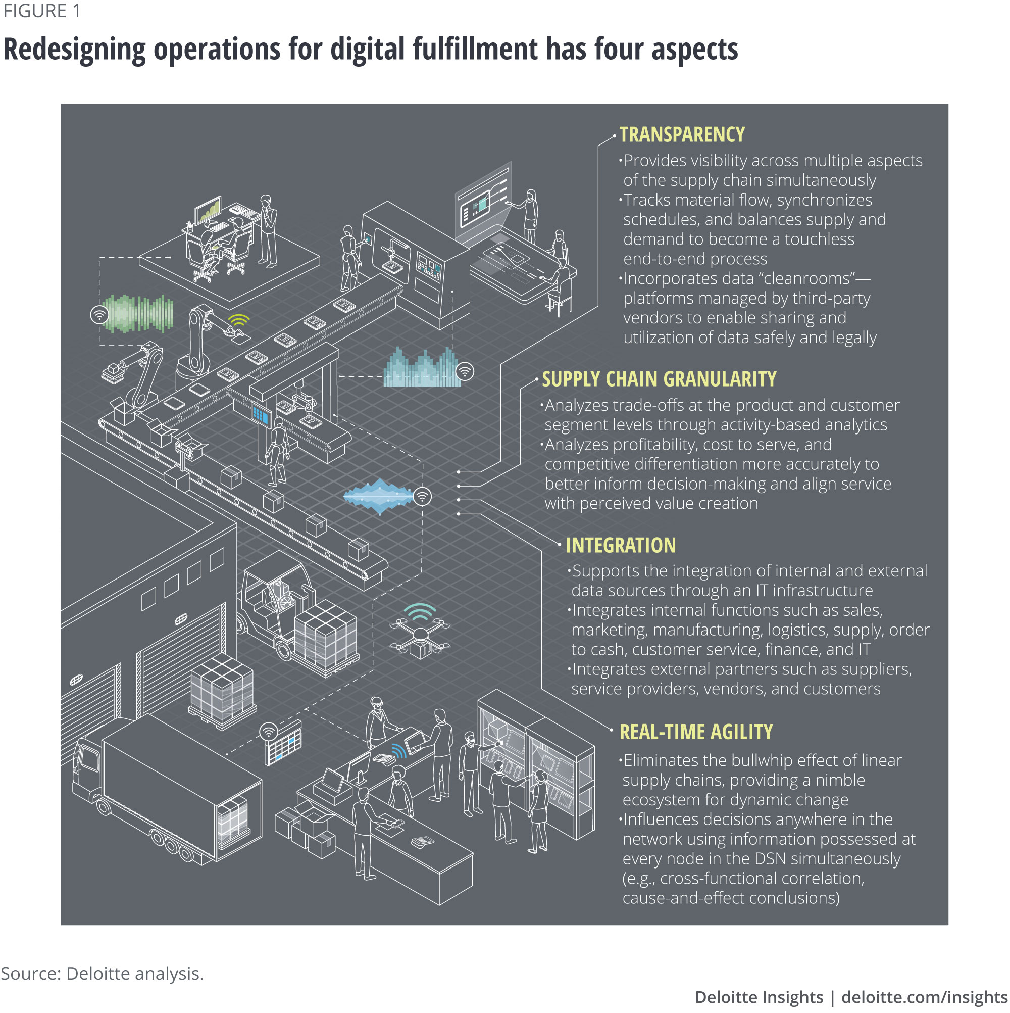 Redesigning operations for digital fulfillment has four aspects