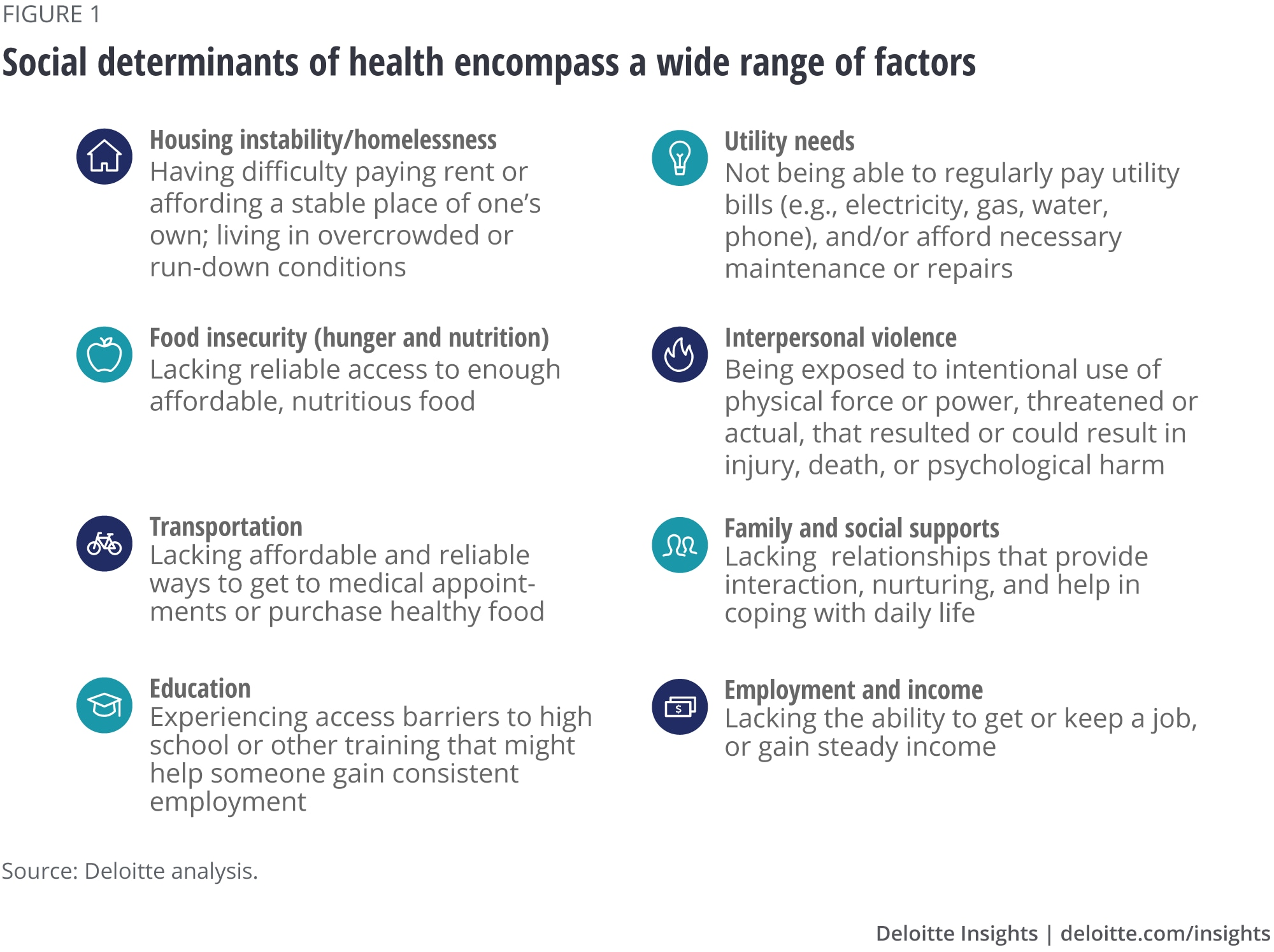 Social determinants of health encompass a wide range of factors