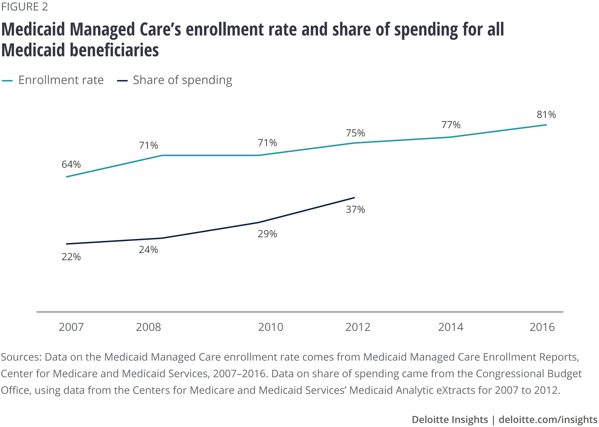 Medicaid Managed Care's enrollment rate and share of spending for all Medicaid beneficiaries