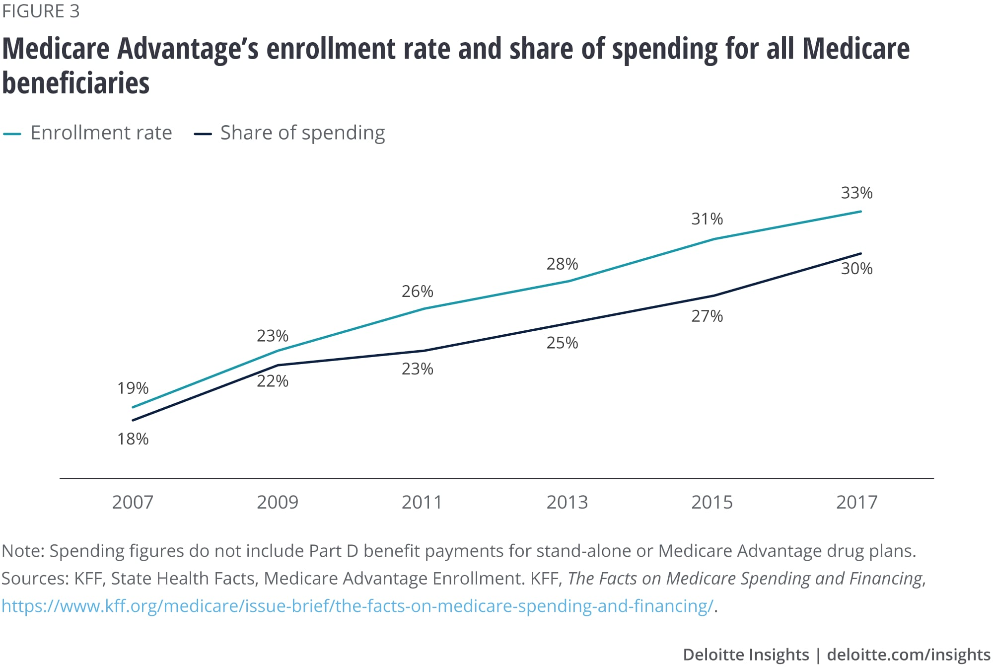 Medicare Advantage's enrollment rate and share of spending for all Medicare beneficiaries