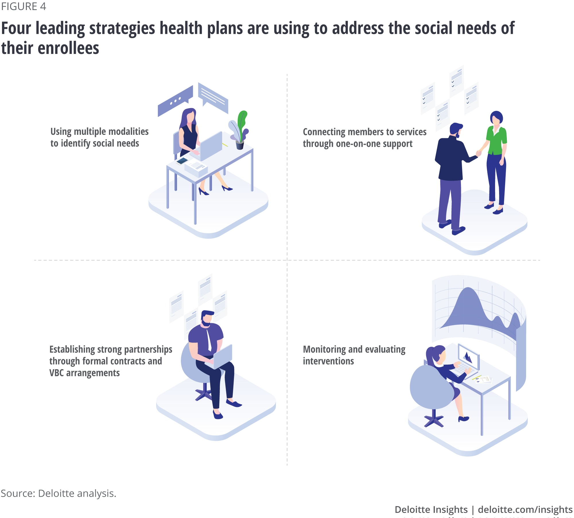 Four leading strategies health plans are using to address the social needs of their enrollees