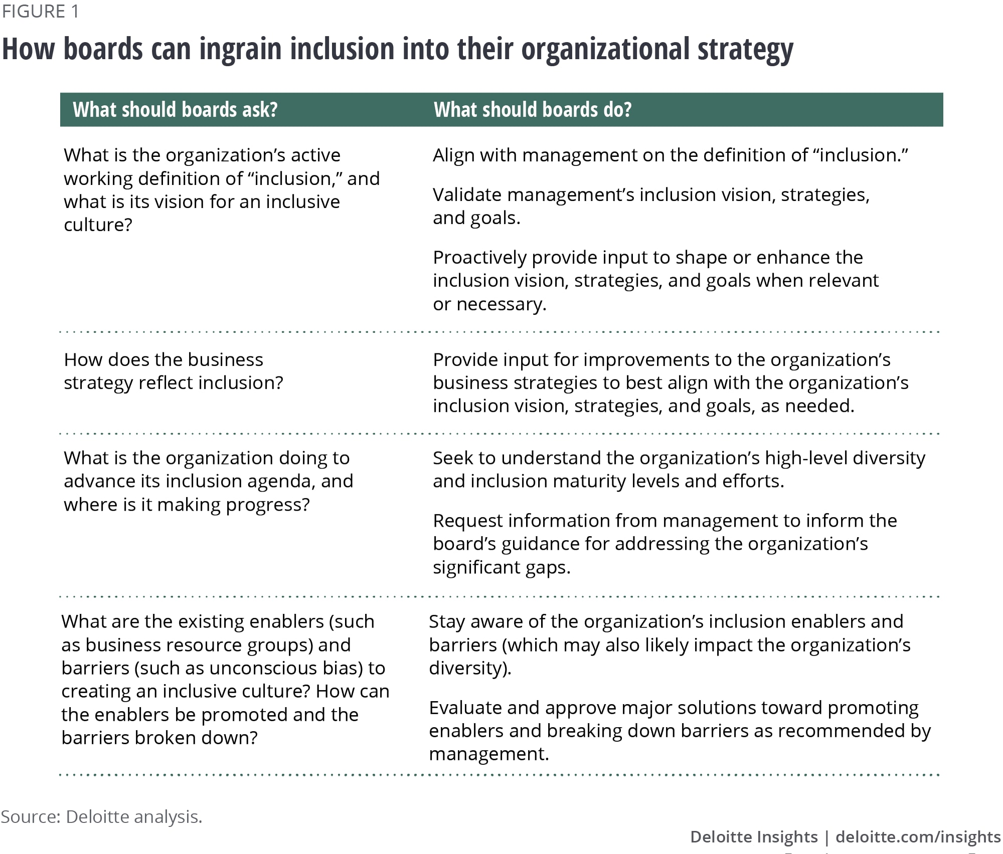 How boards can ingrain inclusion into their organizational strategy