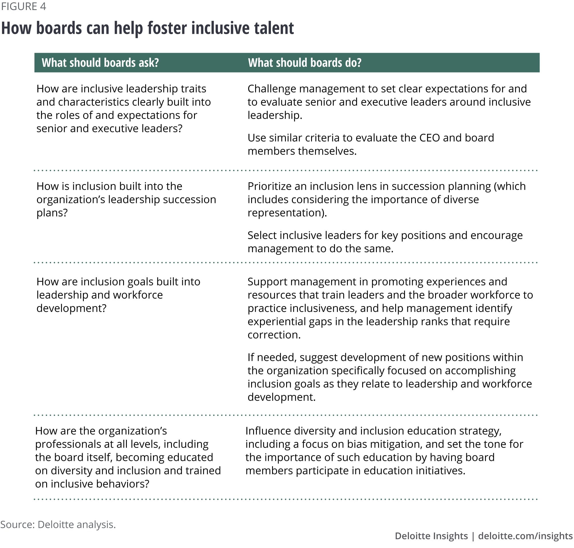 How boards can help foster inclusive talent