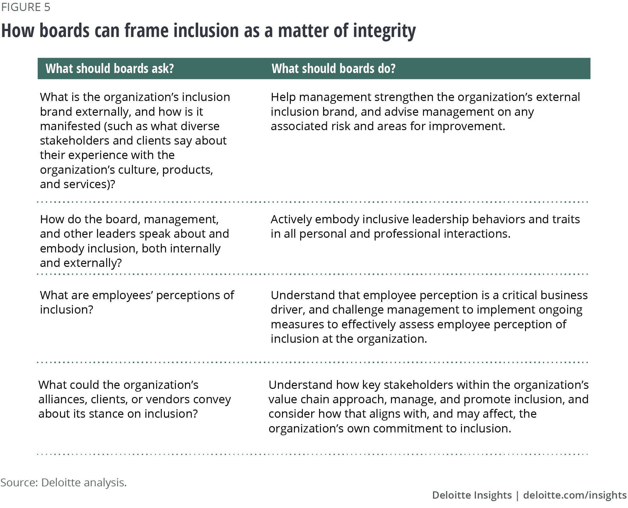 How boards can frame inclusion as a matter of integrity