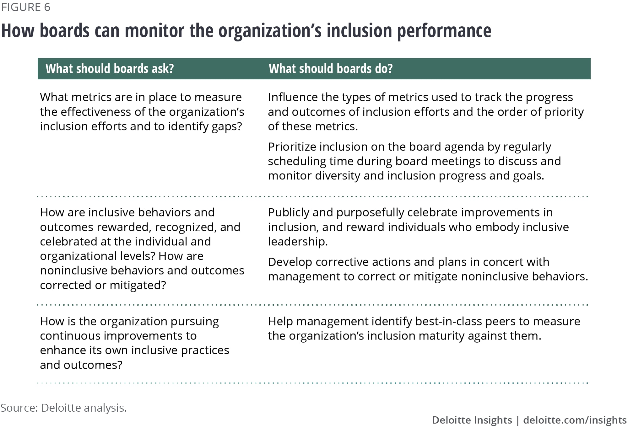 How boards can monitor the organization's inclusion performance