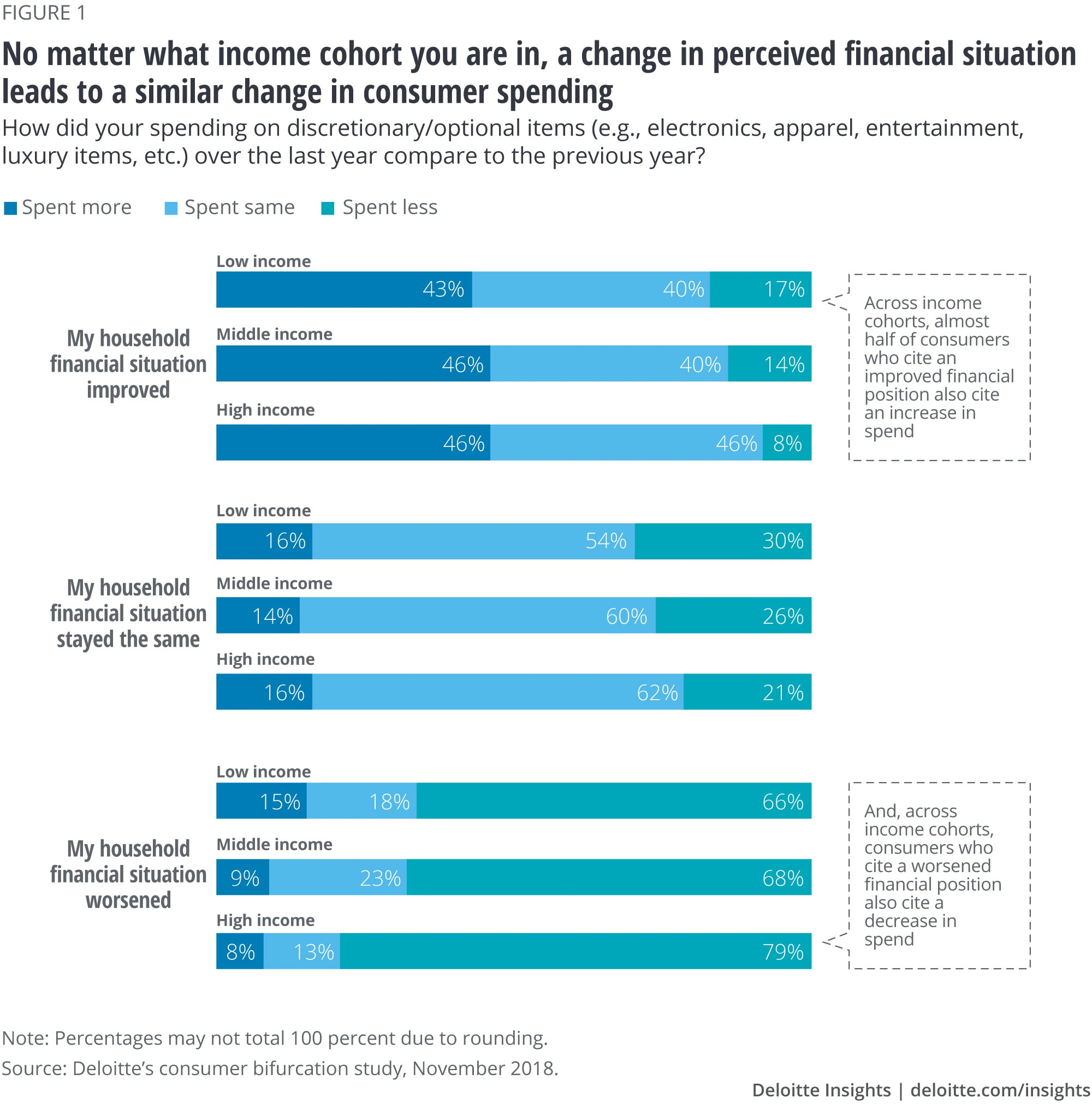 No matter what income cohort you are in, a change in perceived financial situation leads to a similar change in consumer spending