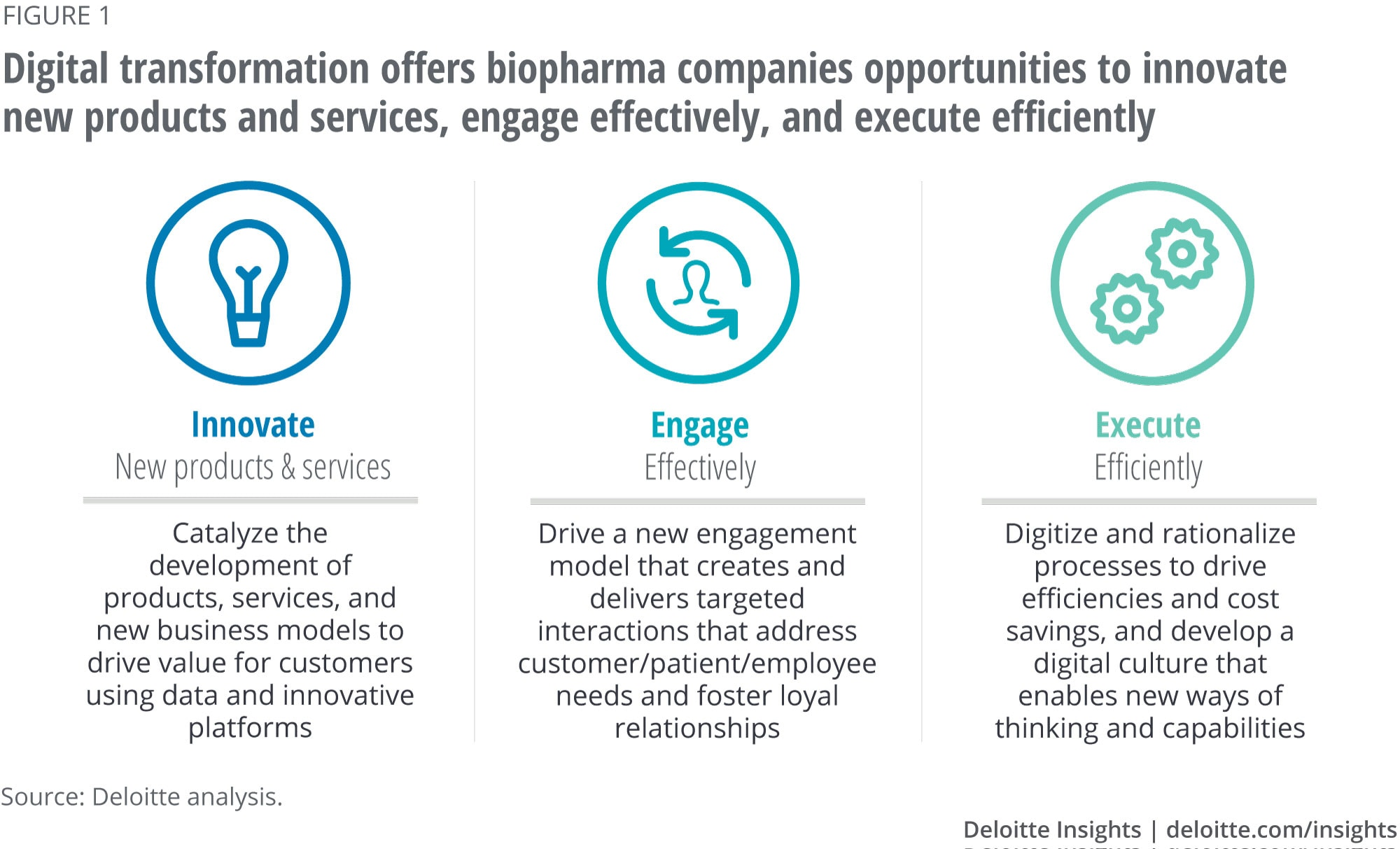 Digital transformation offers biopharma companies opportunities to innovate new products and services, engage effectively, and execute efficiently