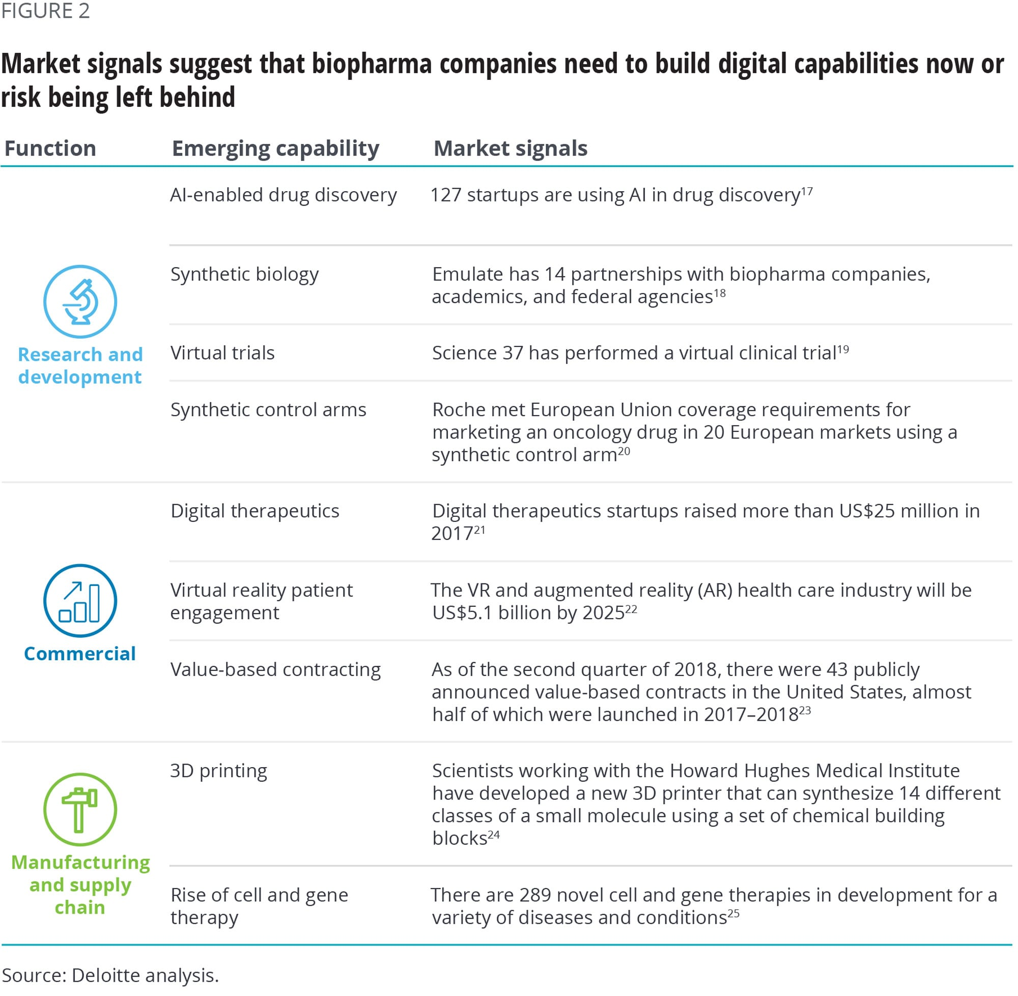 Market signals suggest that biopharma companies need to build digital capabilities now or risk being left behind