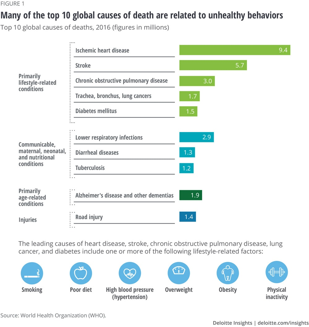 Many of the top 10 global causes of death are related to unhealthy behaviors