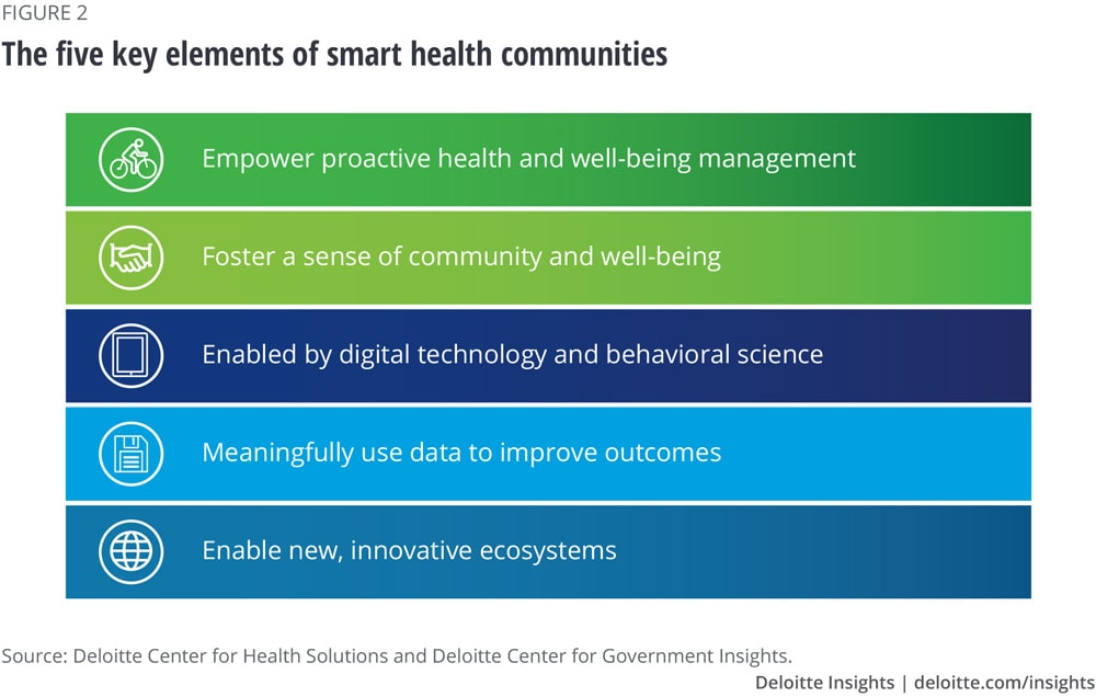 The five key elements of smart health communities