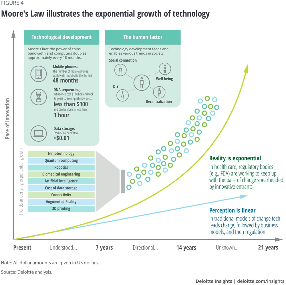 Moore's Law illustrates the exponential growth of technology