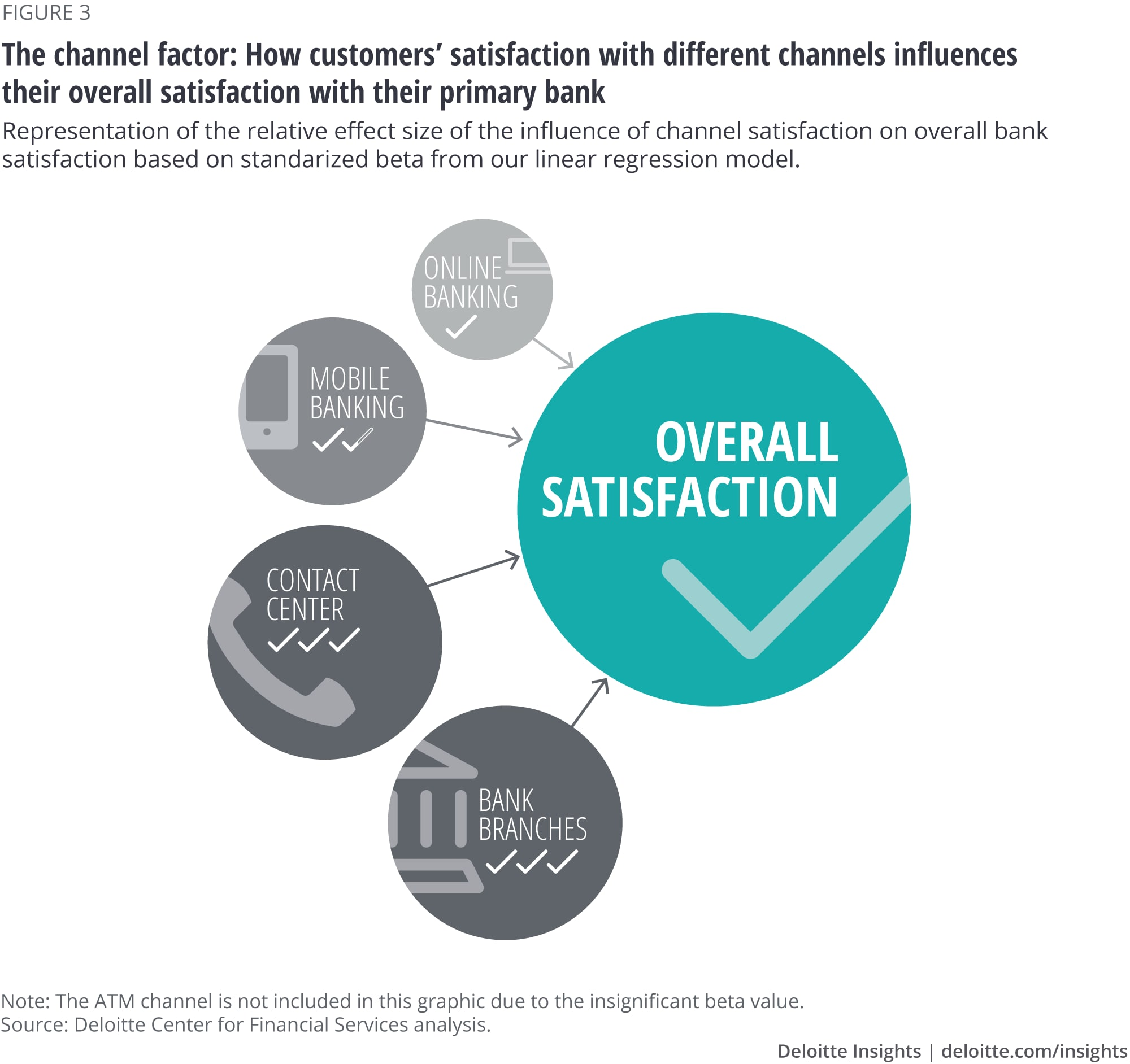Transforming bank branches in the digital era | Deloitte Insights