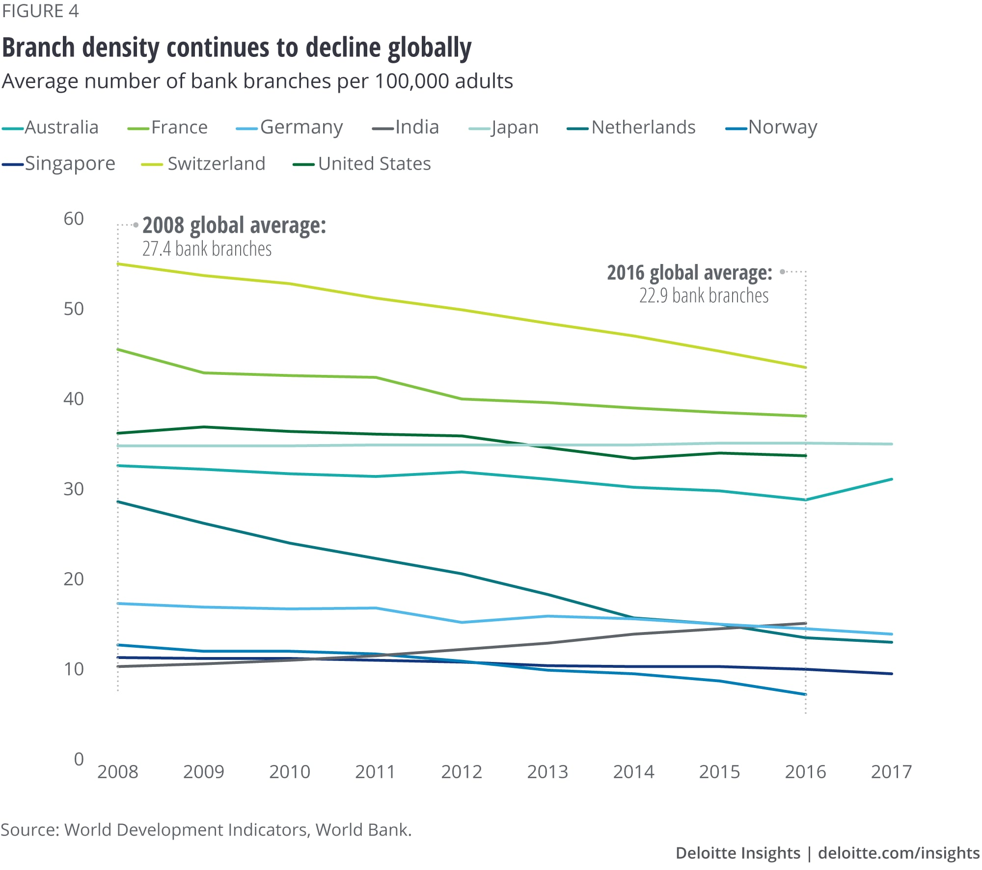 Branch density continues to decline globally