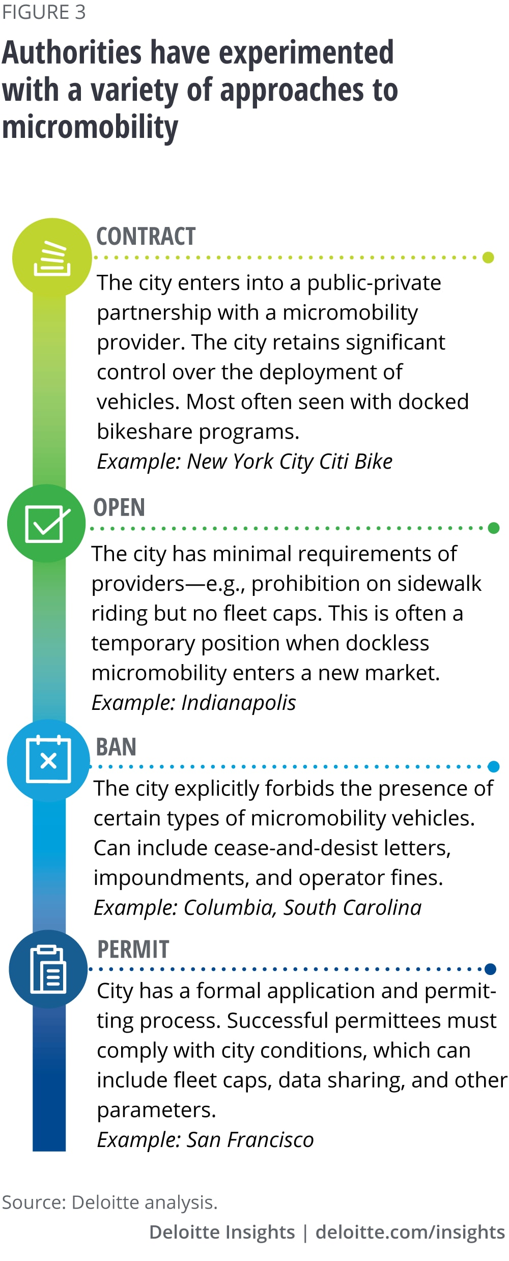Authorities have experimented with a variety of approaches to micromobility
