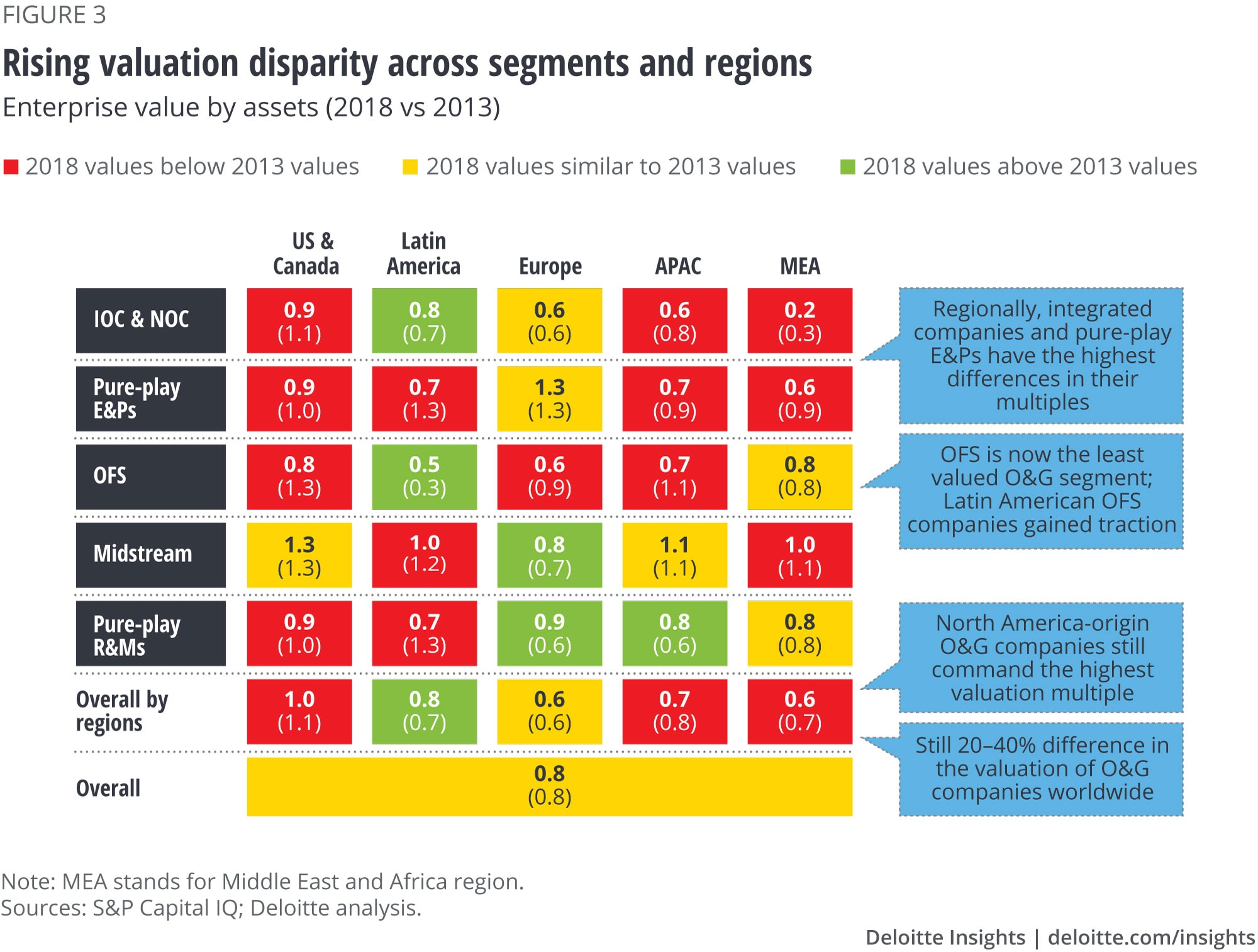 Rising valuation disparity across segments and regions