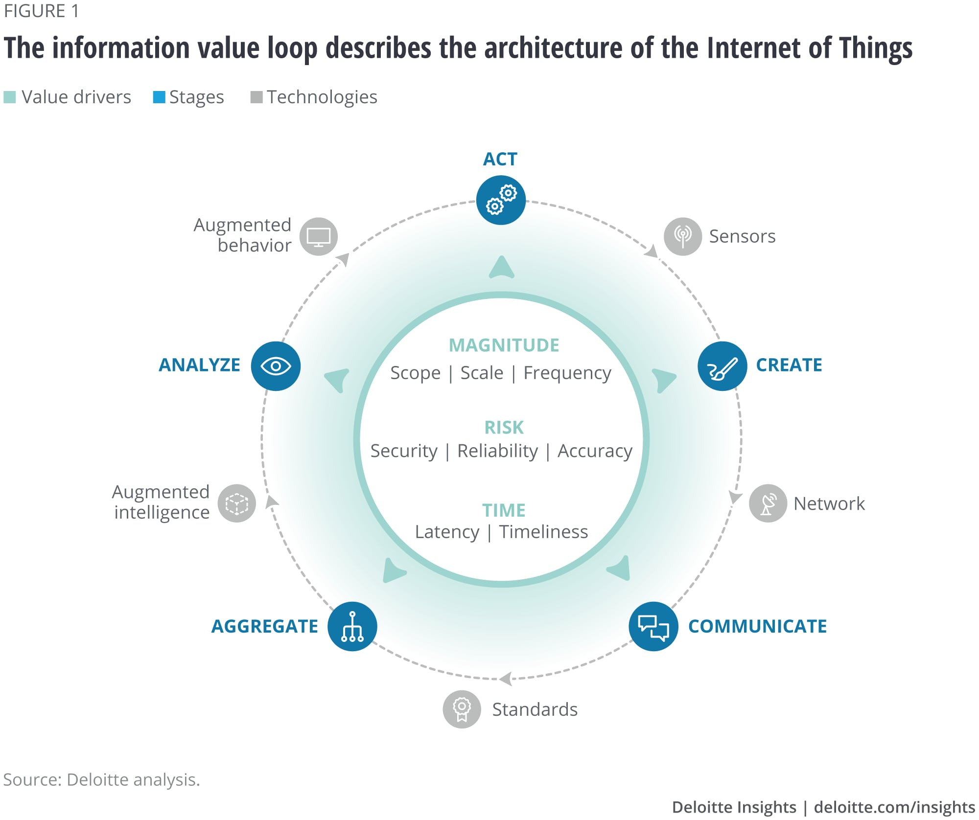 The information value loop describes the architecture of the Internet of Things