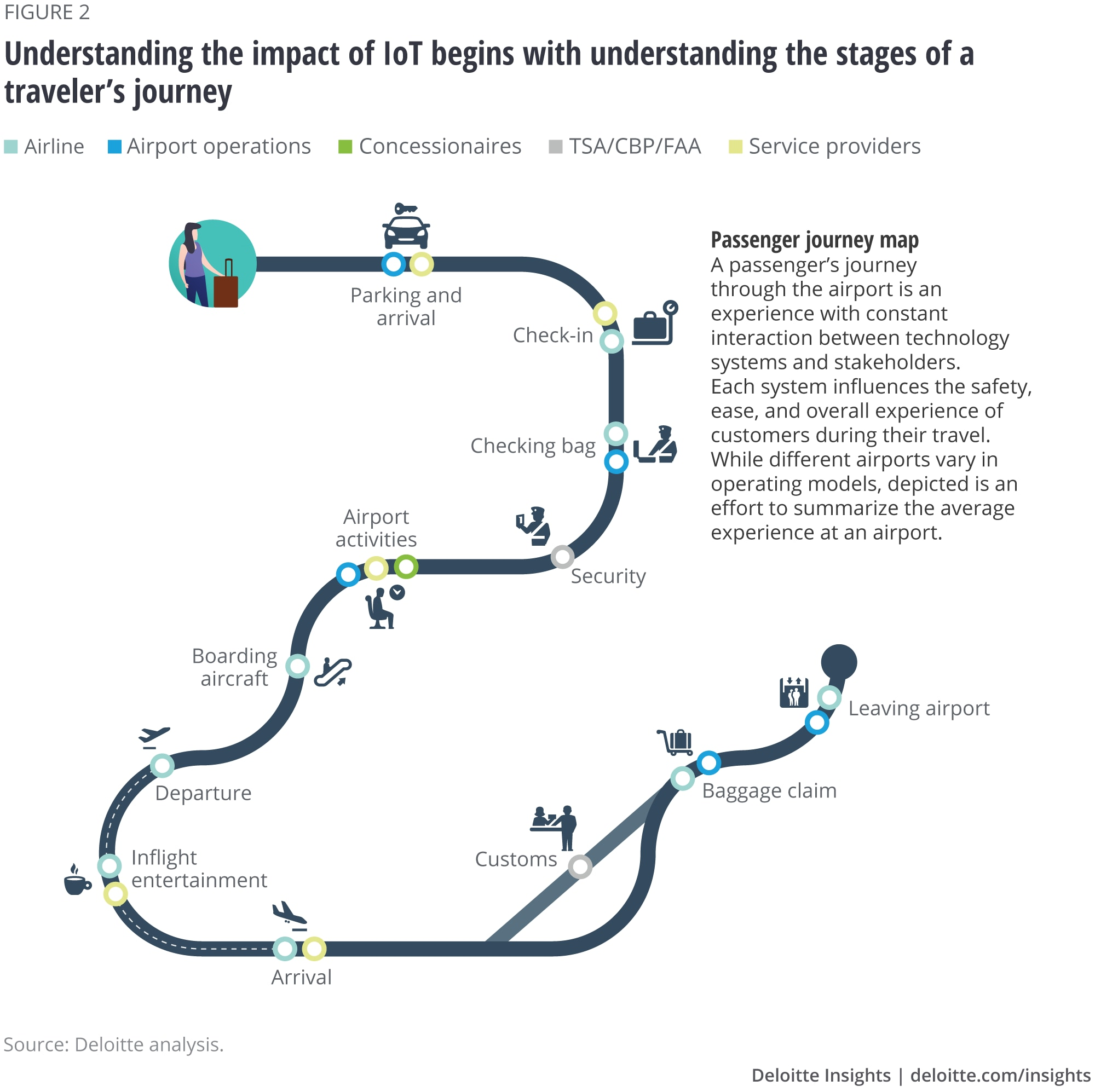 Understanding the impact of IoT begins with understanding the stages of a traveler's journey