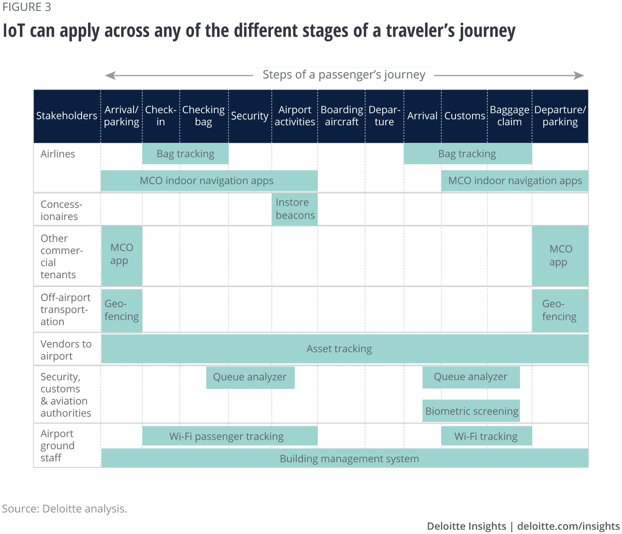 IoT can apply across any of the different stages of a traveler's journey