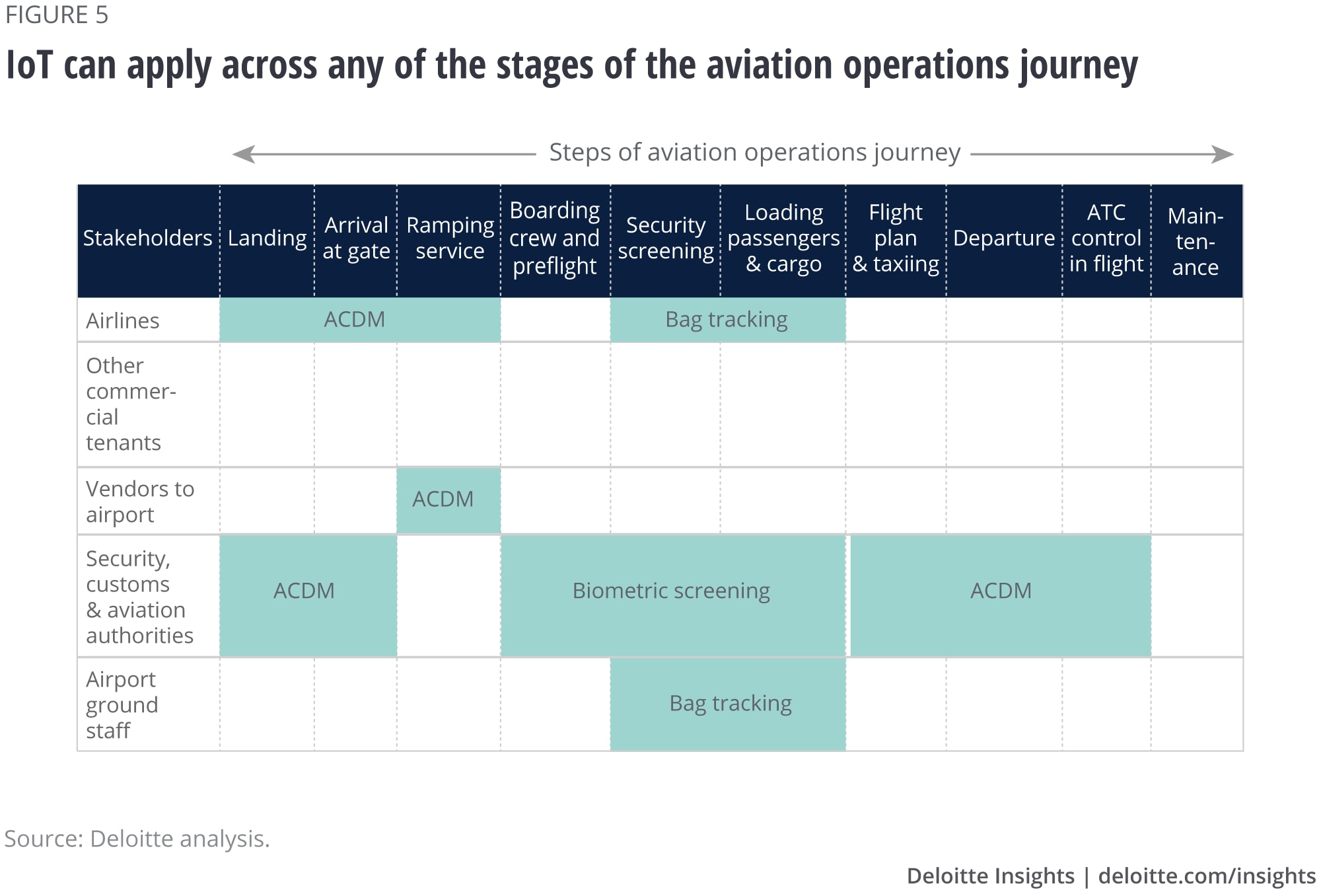 IoT can apply across any of the stages of the aviation operations journey