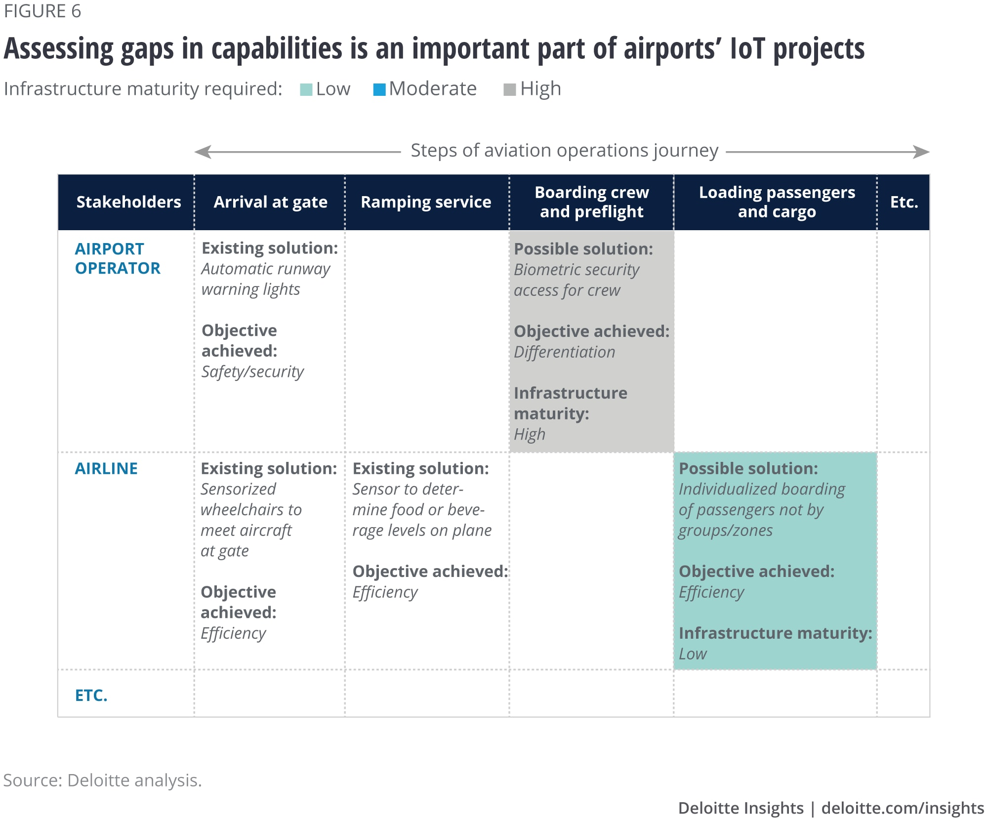 Assessing gaps in capabilities is an important part of airports' IoT projects