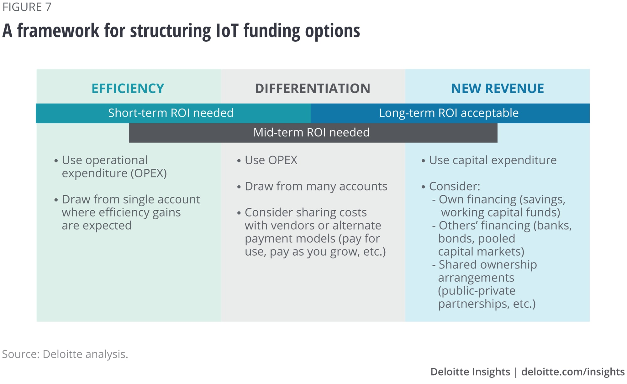 A framework for structuring IoT funding options