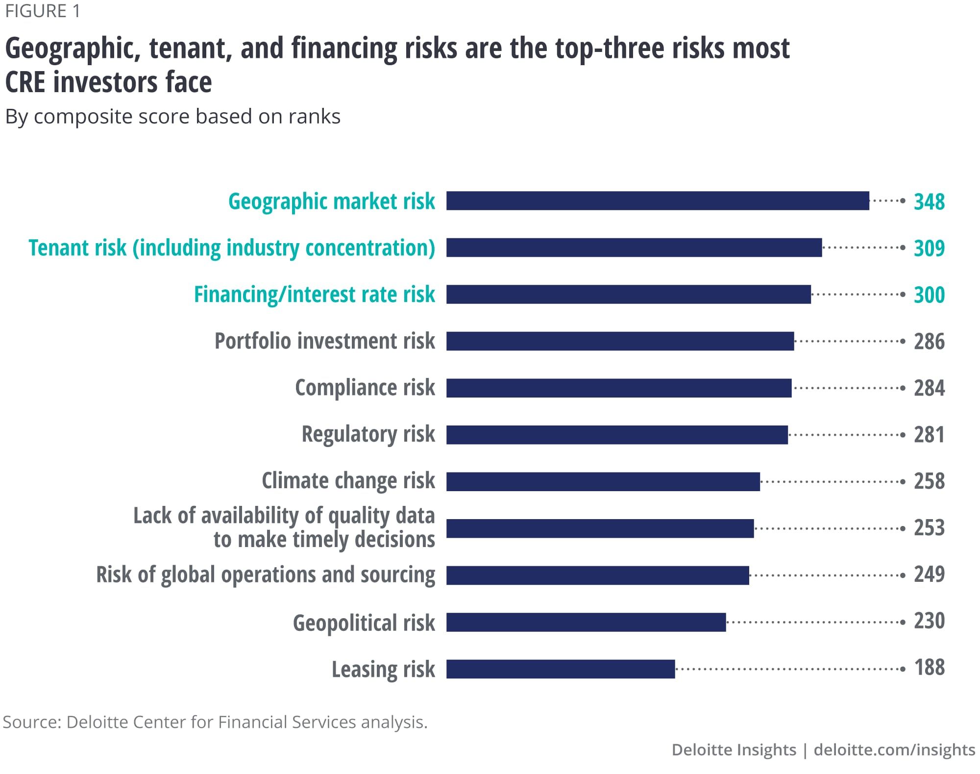 Geographic, tenant, and financing risks are the top-three risks most CRE investors face