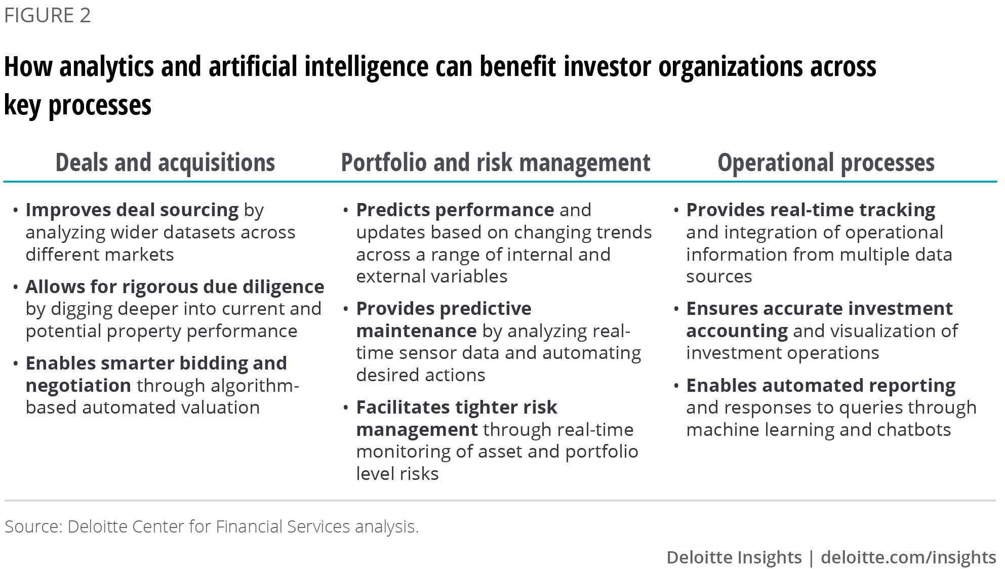 How analytics and artificial intelligence can benefit investor organizations across key processes