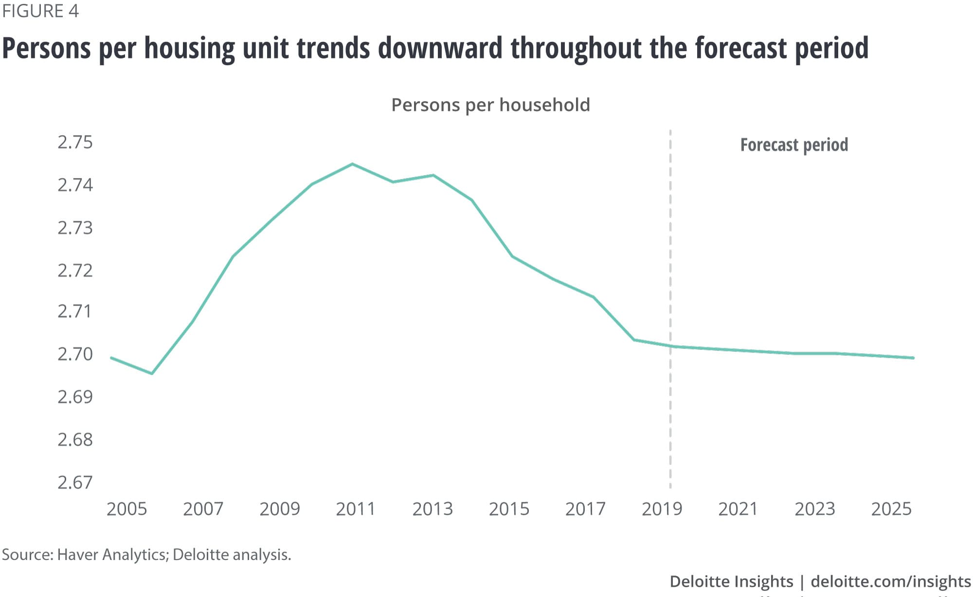 Persons per housing unit trends downward throughout the forecast period